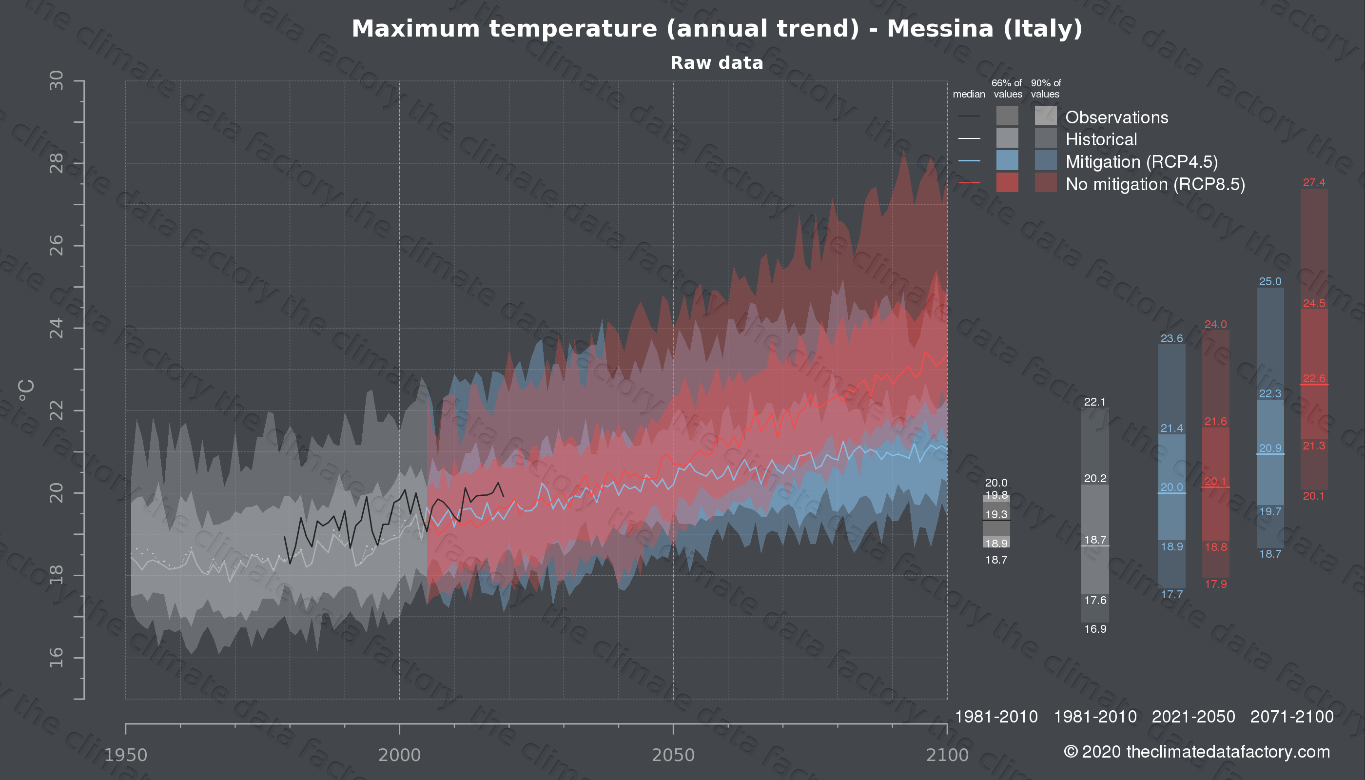 Graphic of projected maximum temperature for Messina (Italy) under two climate change mitigation policy scenarios (RCP4.5, RCP8.5). Represented climate data are raw data from IPCC models. https://theclimatedatafactory.com