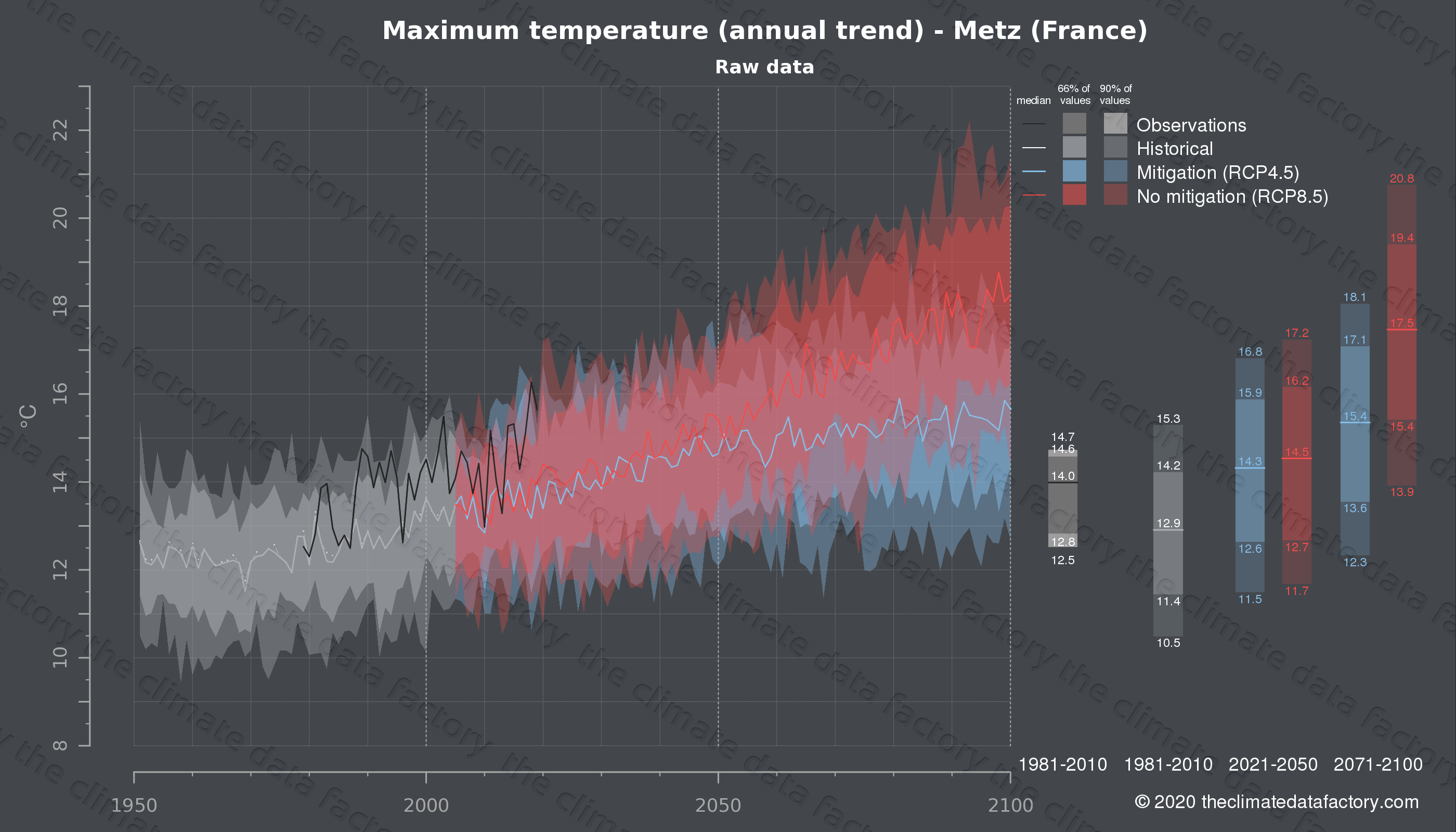 Graphic of projected maximum temperature for Metz (France) under two climate change mitigation policy scenarios (RCP4.5, RCP8.5). Represented climate data are raw data from IPCC models. https://theclimatedatafactory.com