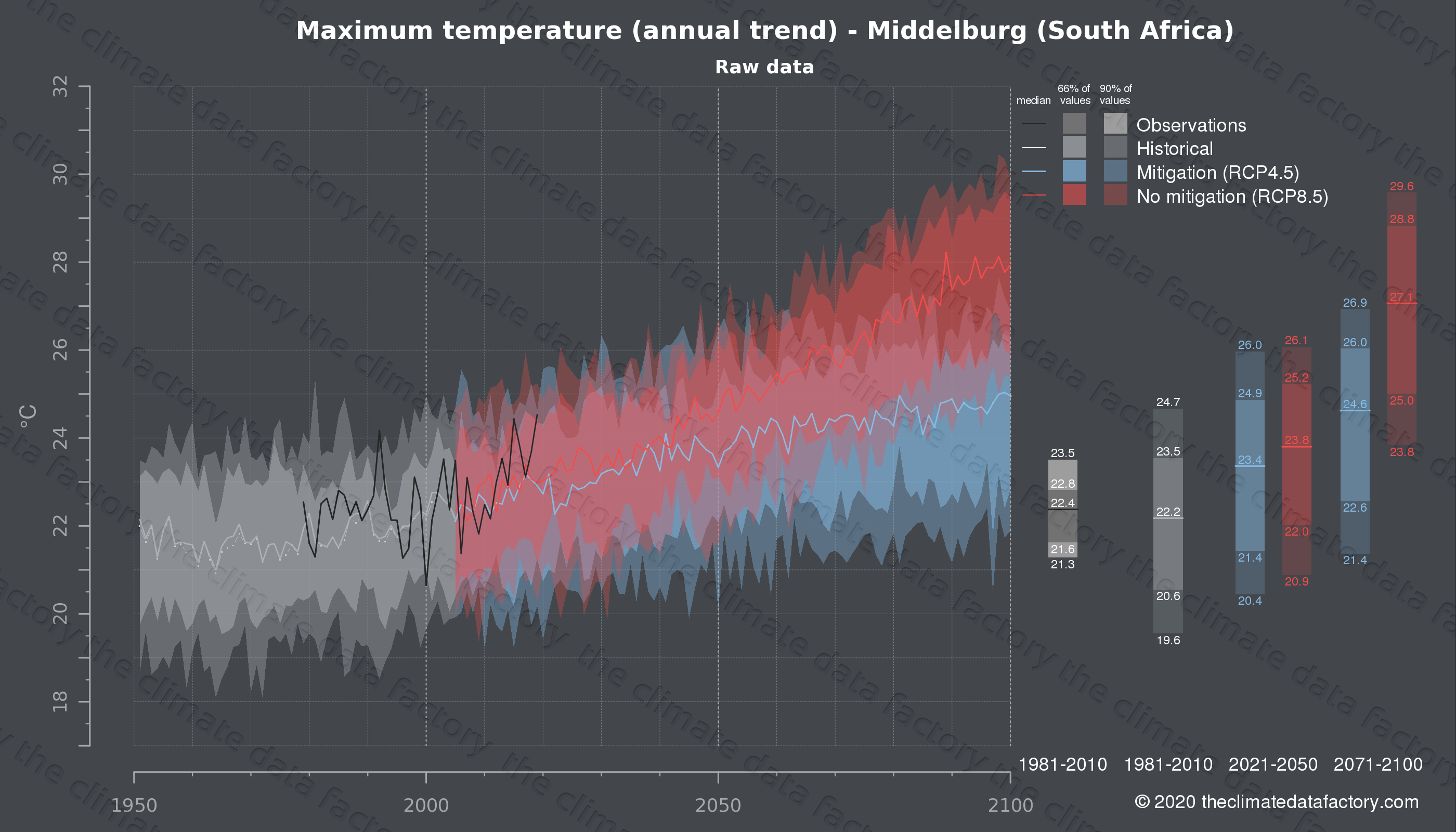 Graphic of projected maximum temperature for Middelburg (South Africa) under two climate change mitigation policy scenarios (RCP4.5, RCP8.5). Represented climate data are raw data from IPCC models. https://theclimatedatafactory.com