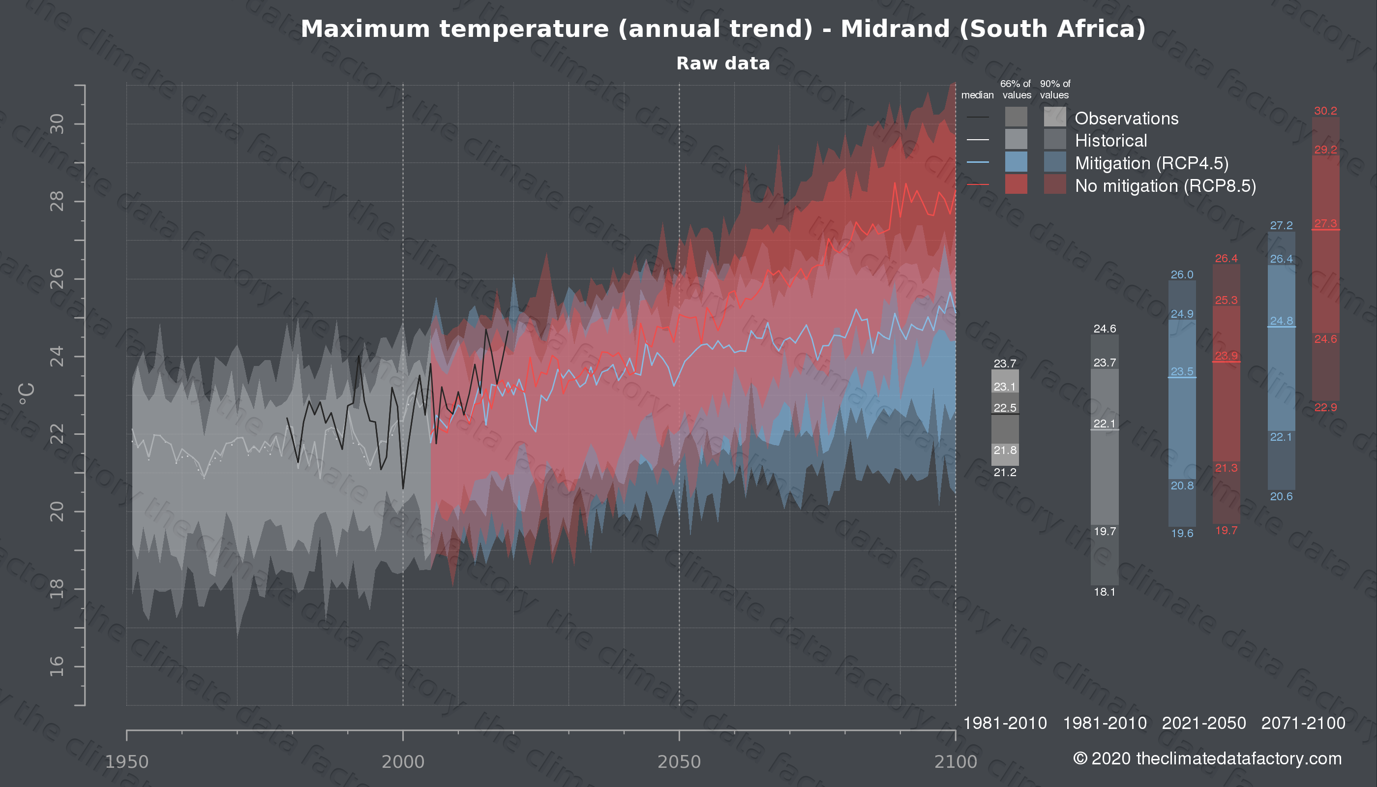 Graphic of projected maximum temperature for Midrand (South Africa) under two climate change mitigation policy scenarios (RCP4.5, RCP8.5). Represented climate data are raw data from IPCC models. https://theclimatedatafactory.com