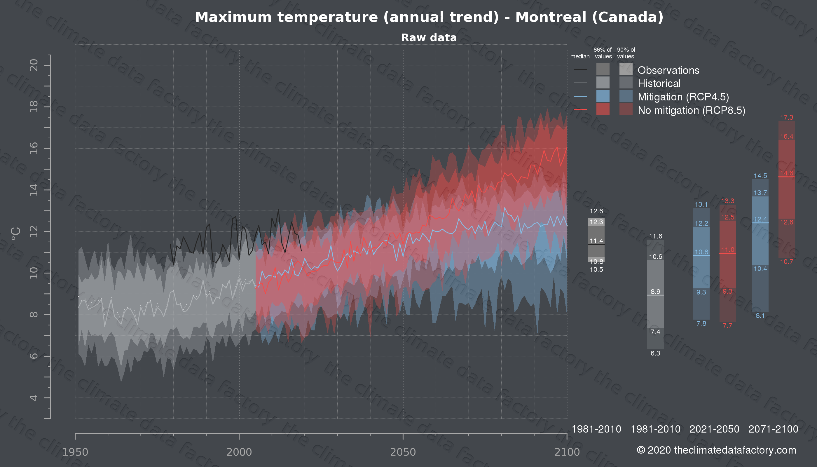 Graphic of projected maximum temperature for Montreal (Canada) under two climate change mitigation policy scenarios (RCP4.5, RCP8.5). Represented climate data are raw data from IPCC models. https://theclimatedatafactory.com