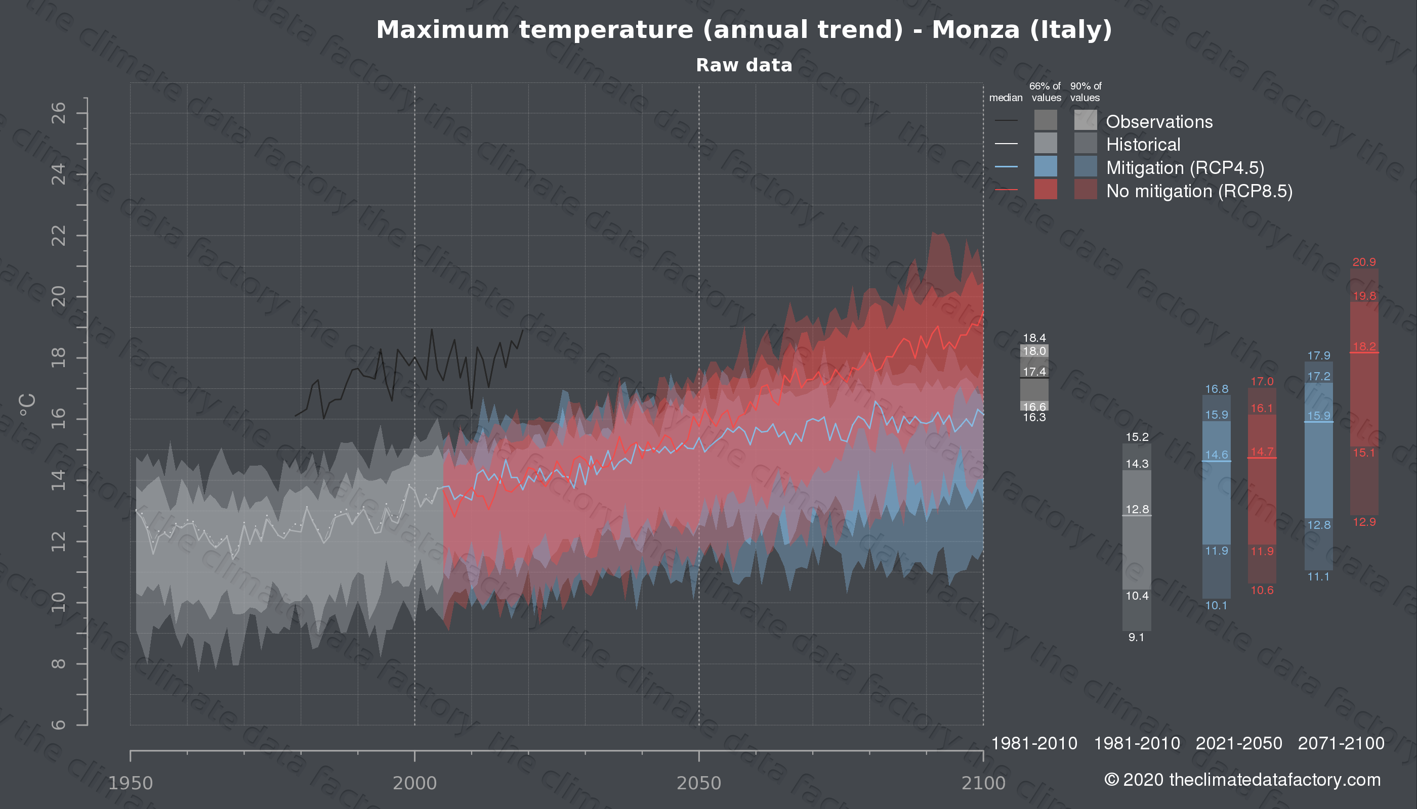 Graphic of projected maximum temperature for Monza (Italy) under two climate change mitigation policy scenarios (RCP4.5, RCP8.5). Represented climate data are raw data from IPCC models. https://theclimatedatafactory.com