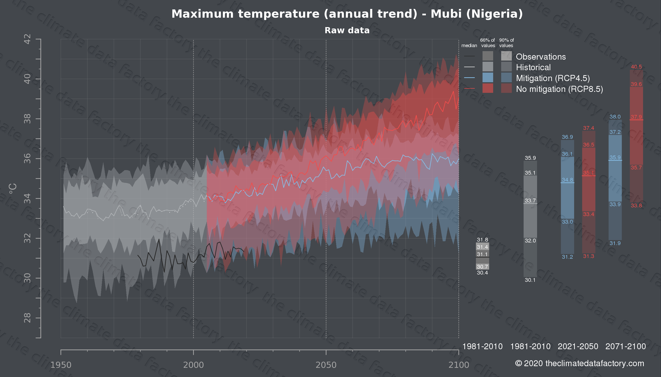 Graphic of projected maximum temperature for Mubi (Nigeria) under two climate change mitigation policy scenarios (RCP4.5, RCP8.5). Represented climate data are raw data from IPCC models. https://theclimatedatafactory.com