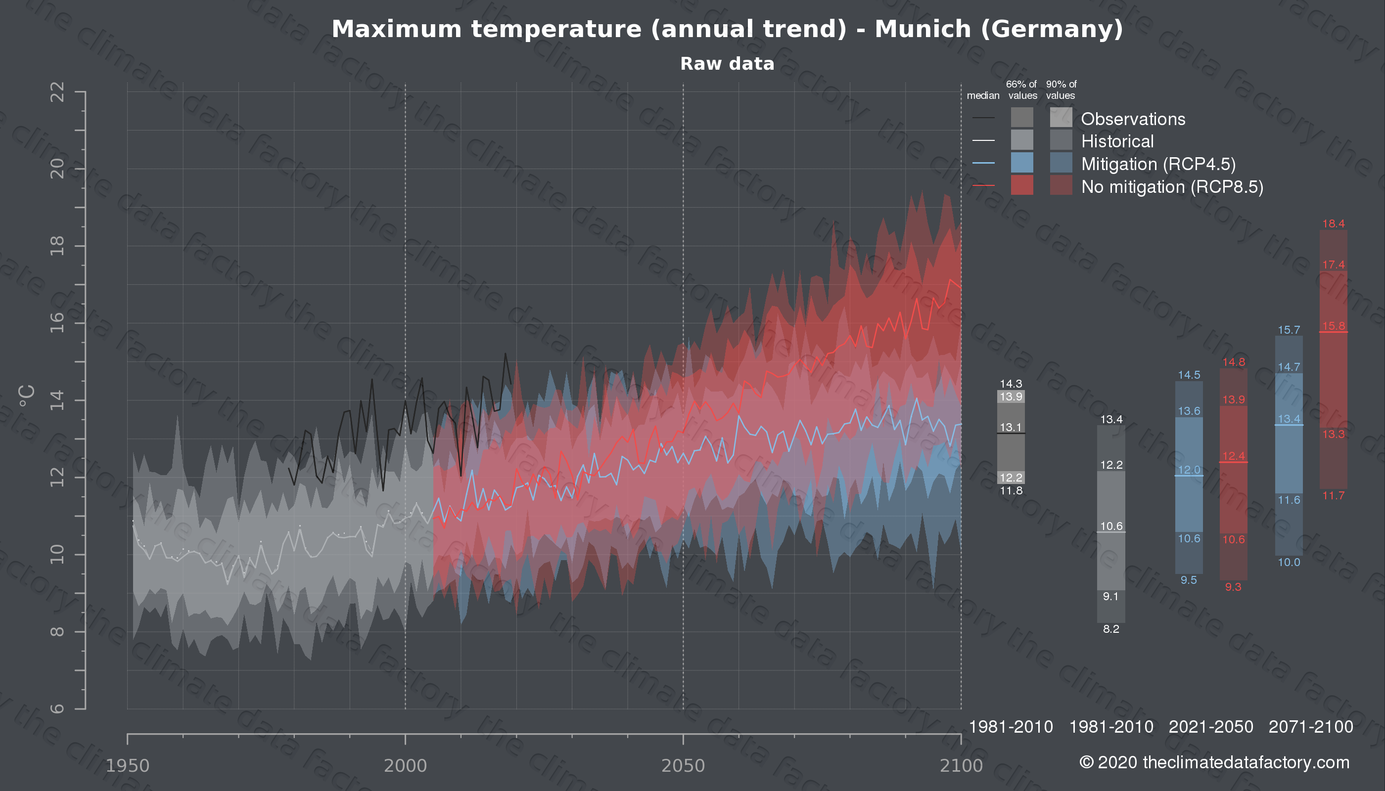 Graphic of projected maximum temperature for Munich (Germany) under two climate change mitigation policy scenarios (RCP4.5, RCP8.5). Represented climate data are raw data from IPCC models. https://theclimatedatafactory.com