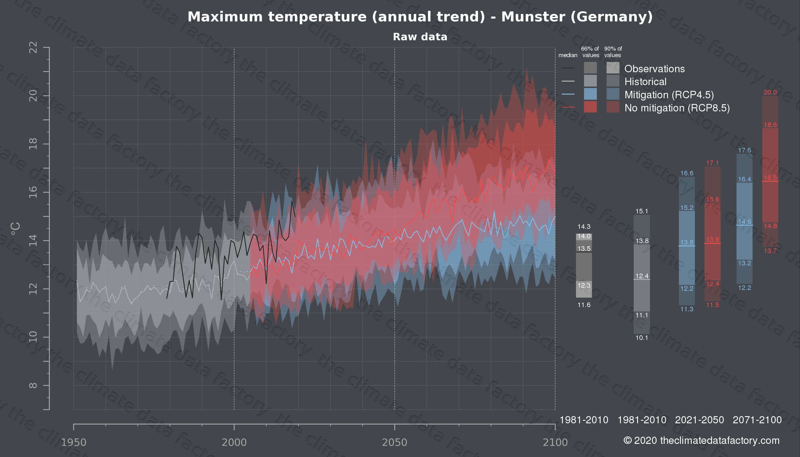 Graphic of projected maximum temperature for Munster (Germany) under two climate change mitigation policy scenarios (RCP4.5, RCP8.5). Represented climate data are raw data from IPCC models. https://theclimatedatafactory.com