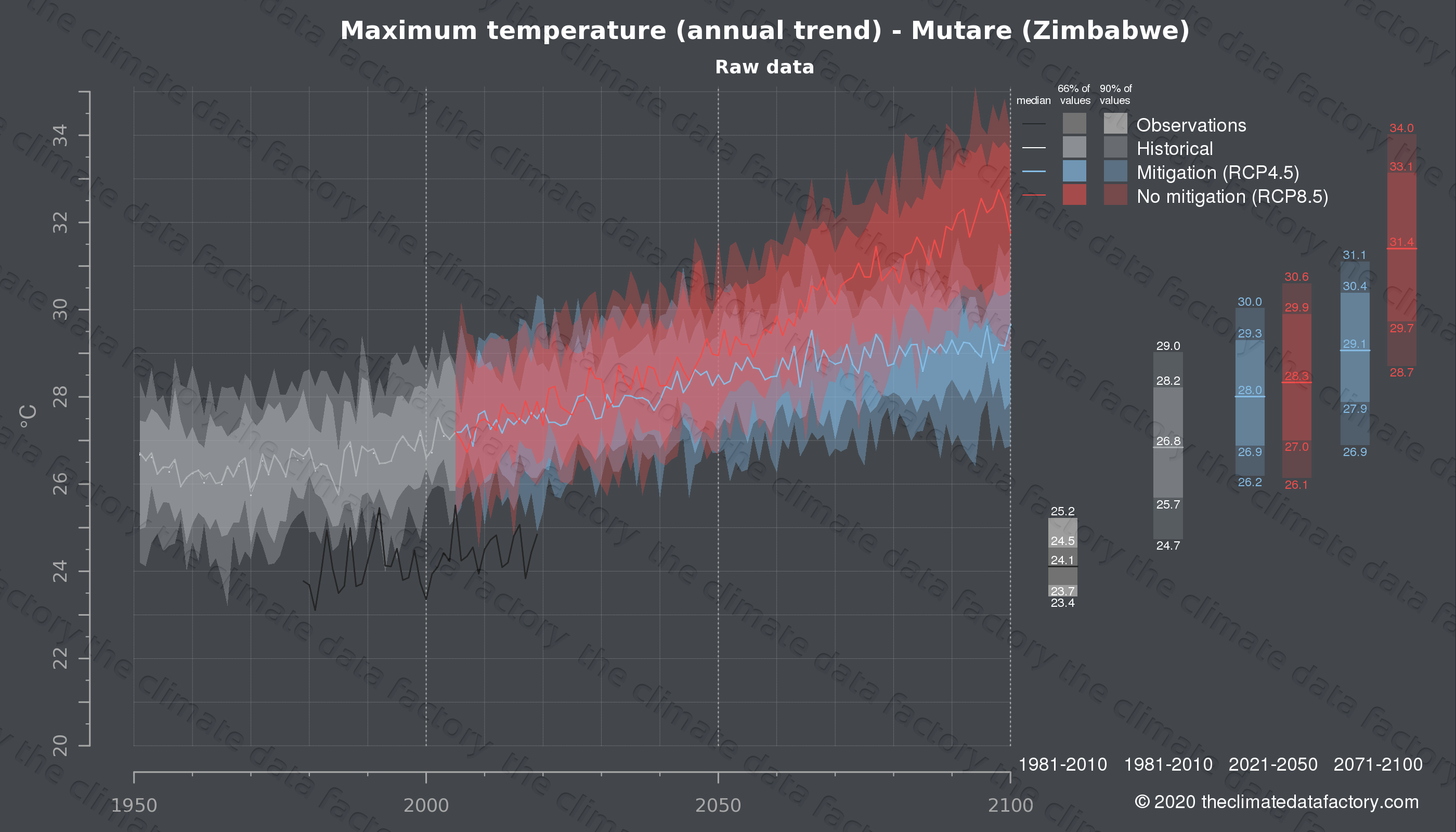 Graphic of projected maximum temperature for Mutare (Zimbabwe) under two climate change mitigation policy scenarios (RCP4.5, RCP8.5). Represented climate data are raw data from IPCC models. https://theclimatedatafactory.com