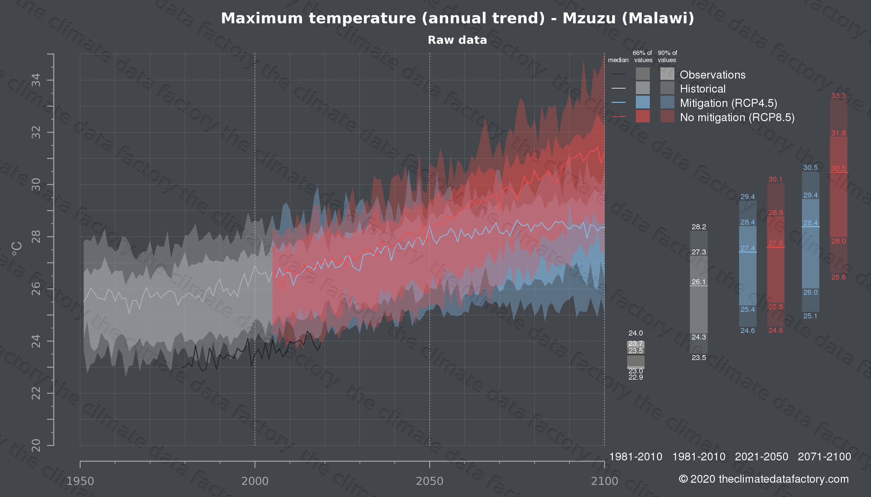 Graphic of projected maximum temperature for Mzuzu (Malawi) under two climate change mitigation policy scenarios (RCP4.5, RCP8.5). Represented climate data are raw data from IPCC models. https://theclimatedatafactory.com