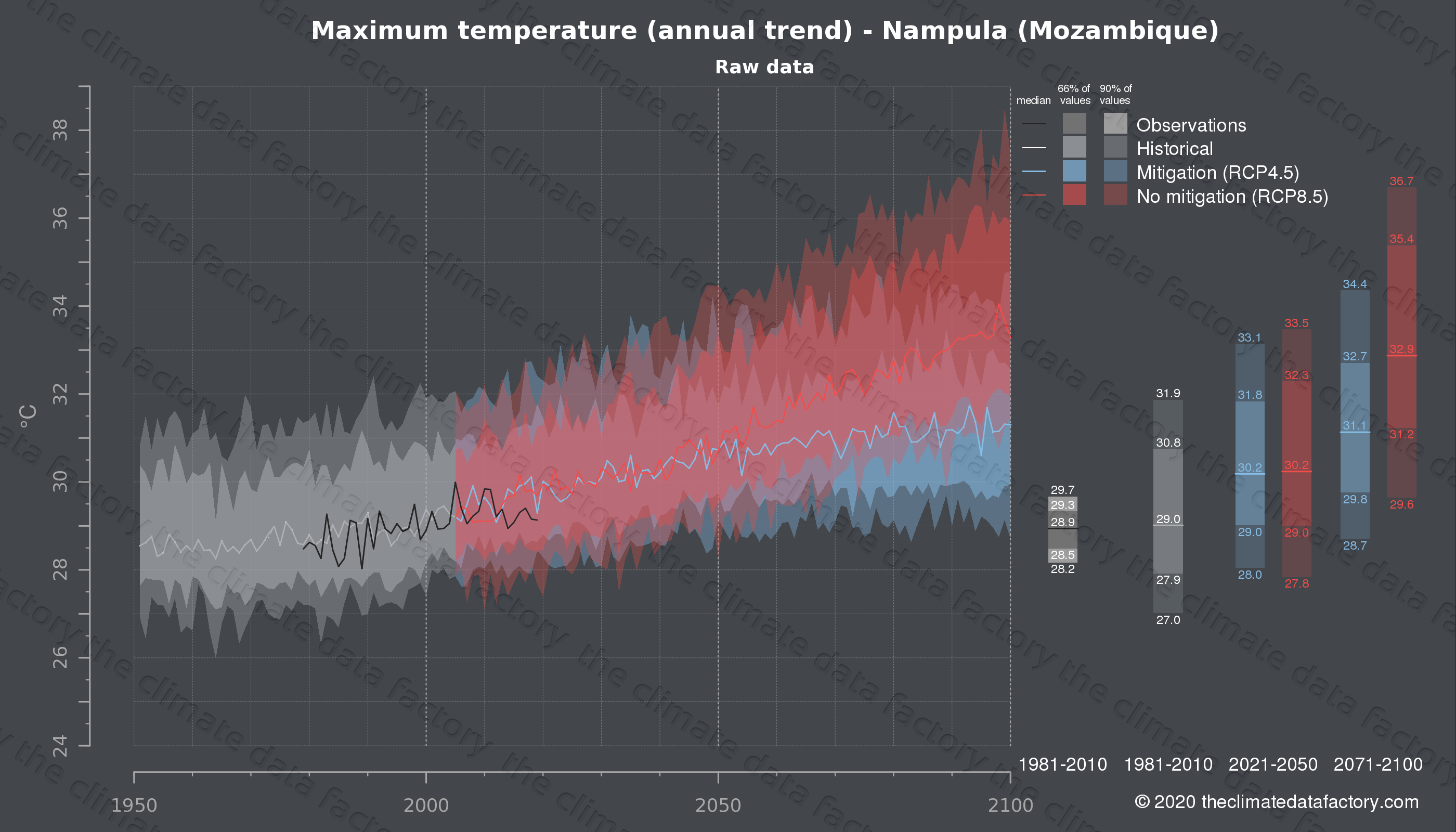 Graphic of projected maximum temperature for Nampula (Mozambique) under two climate change mitigation policy scenarios (RCP4.5, RCP8.5). Represented climate data are raw data from IPCC models. https://theclimatedatafactory.com