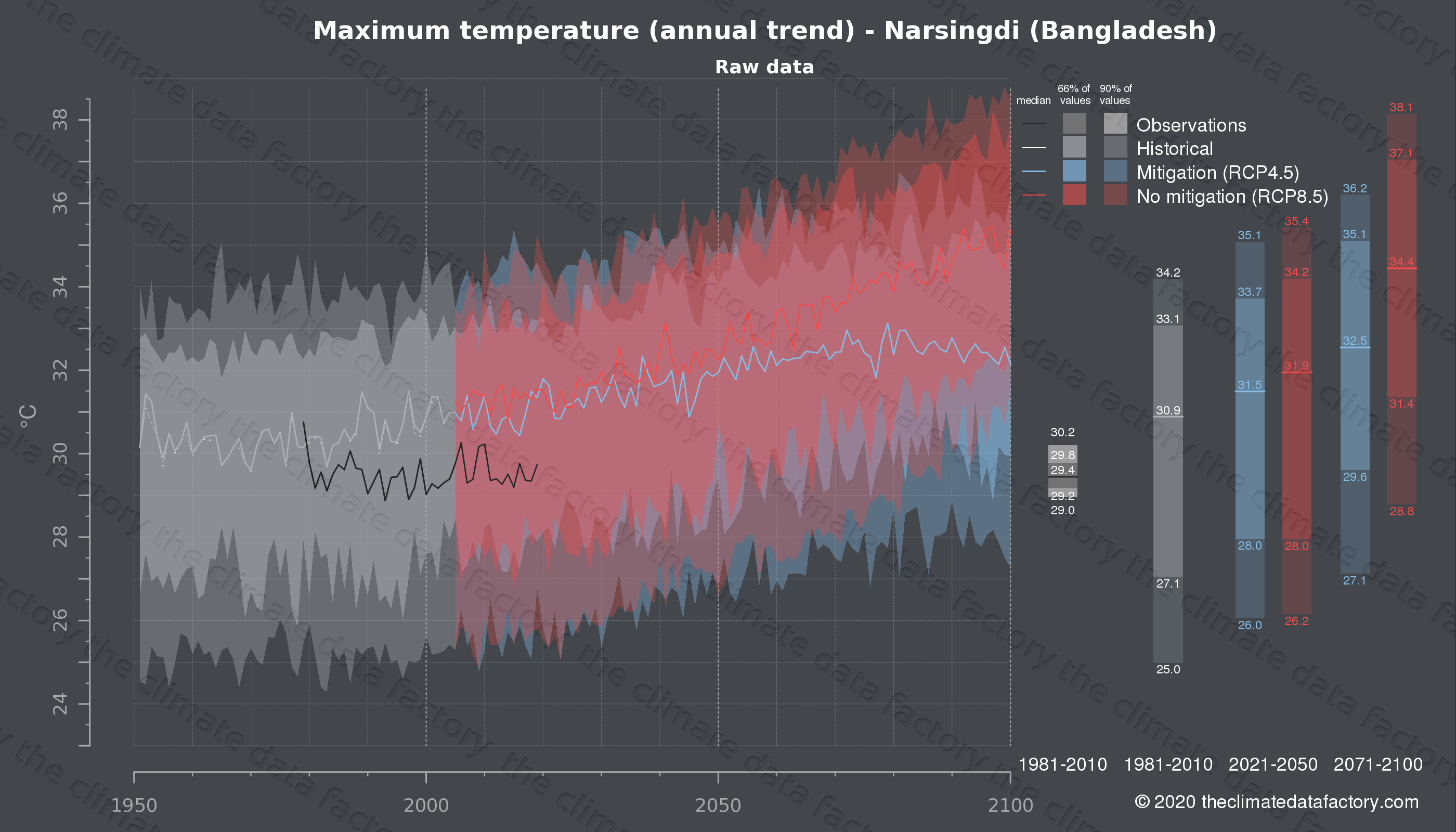 Graphic of projected maximum temperature for Narsingdi (Bangladesh) under two climate change mitigation policy scenarios (RCP4.5, RCP8.5). Represented climate data are raw data from IPCC models. https://theclimatedatafactory.com