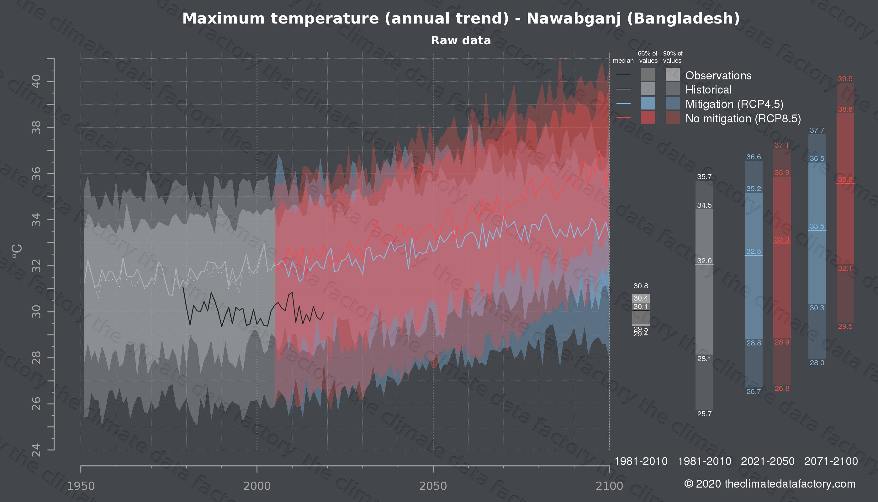 Graphic of projected maximum temperature for Nawabganj (Bangladesh) under two climate change mitigation policy scenarios (RCP4.5, RCP8.5). Represented climate data are raw data from IPCC models. https://theclimatedatafactory.com