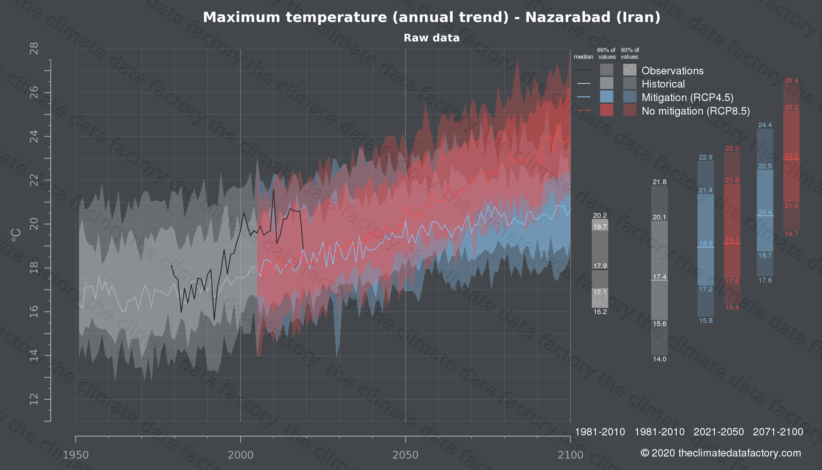 Graphic of projected maximum temperature for Nazarabad (Iran) under two climate change mitigation policy scenarios (RCP4.5, RCP8.5). Represented climate data are raw data from IPCC models. https://theclimatedatafactory.com
