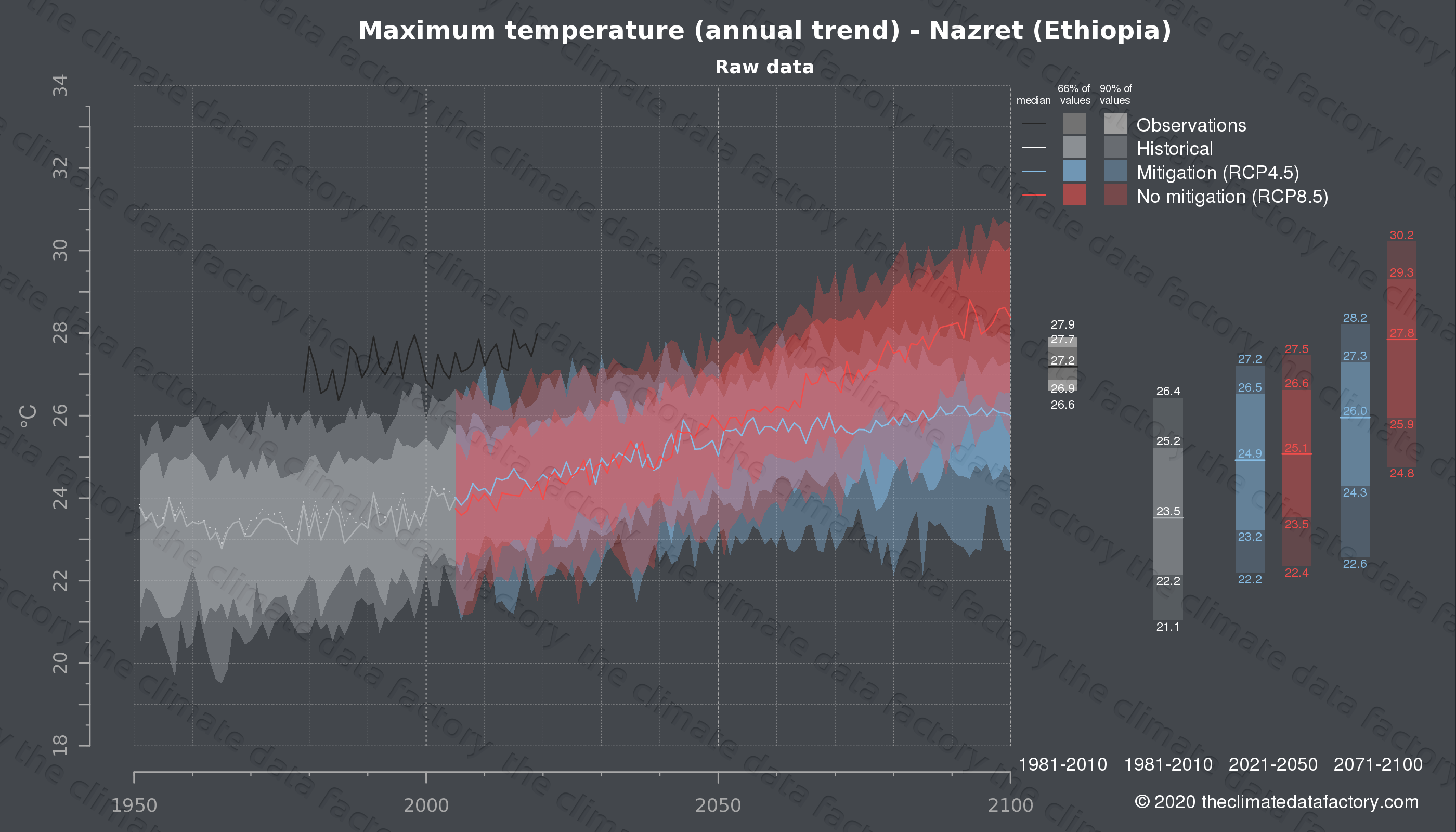 Graphic of projected maximum temperature for Nazret (Ethiopia) under two climate change mitigation policy scenarios (RCP4.5, RCP8.5). Represented climate data are raw data from IPCC models. https://theclimatedatafactory.com