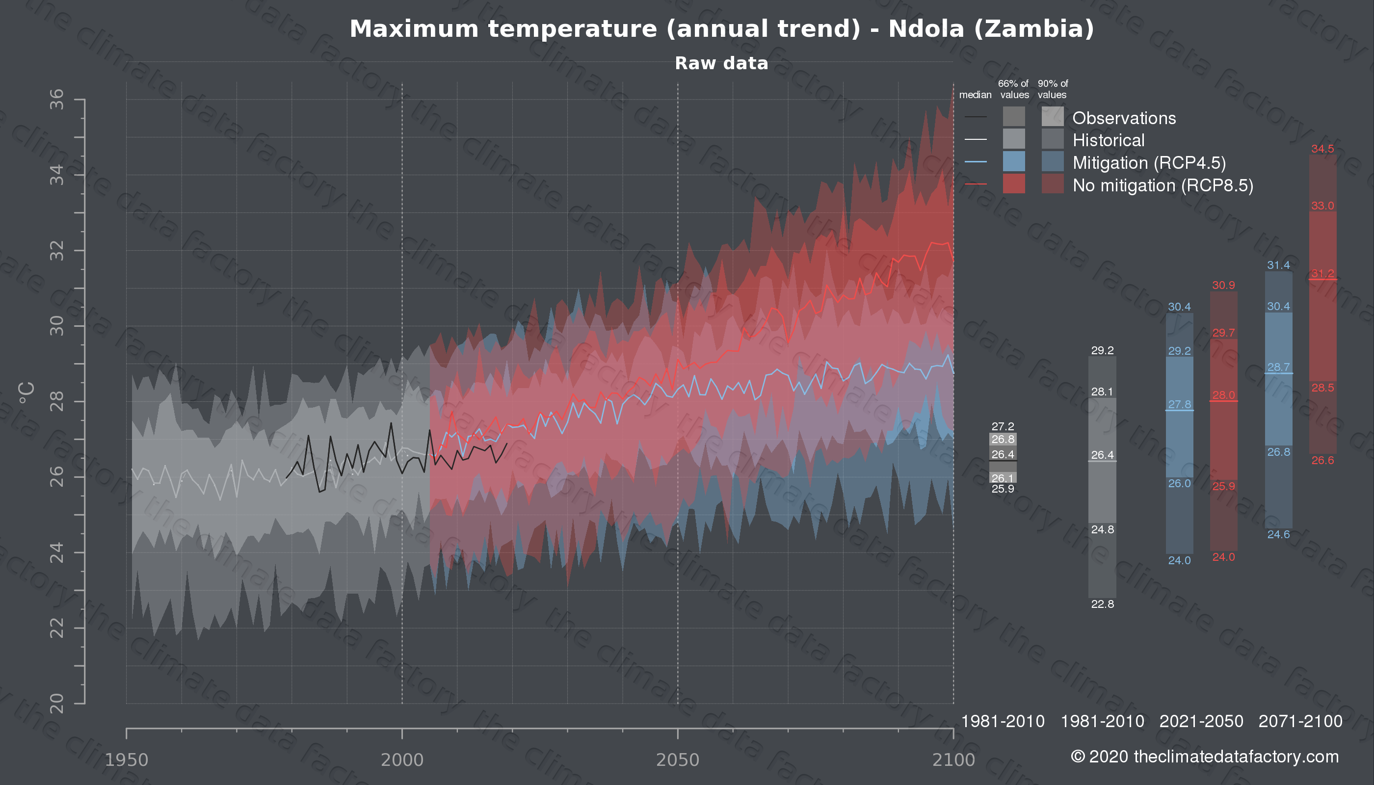 Graphic of projected maximum temperature for Ndola (Zambia) under two climate change mitigation policy scenarios (RCP4.5, RCP8.5). Represented climate data are raw data from IPCC models. https://theclimatedatafactory.com
