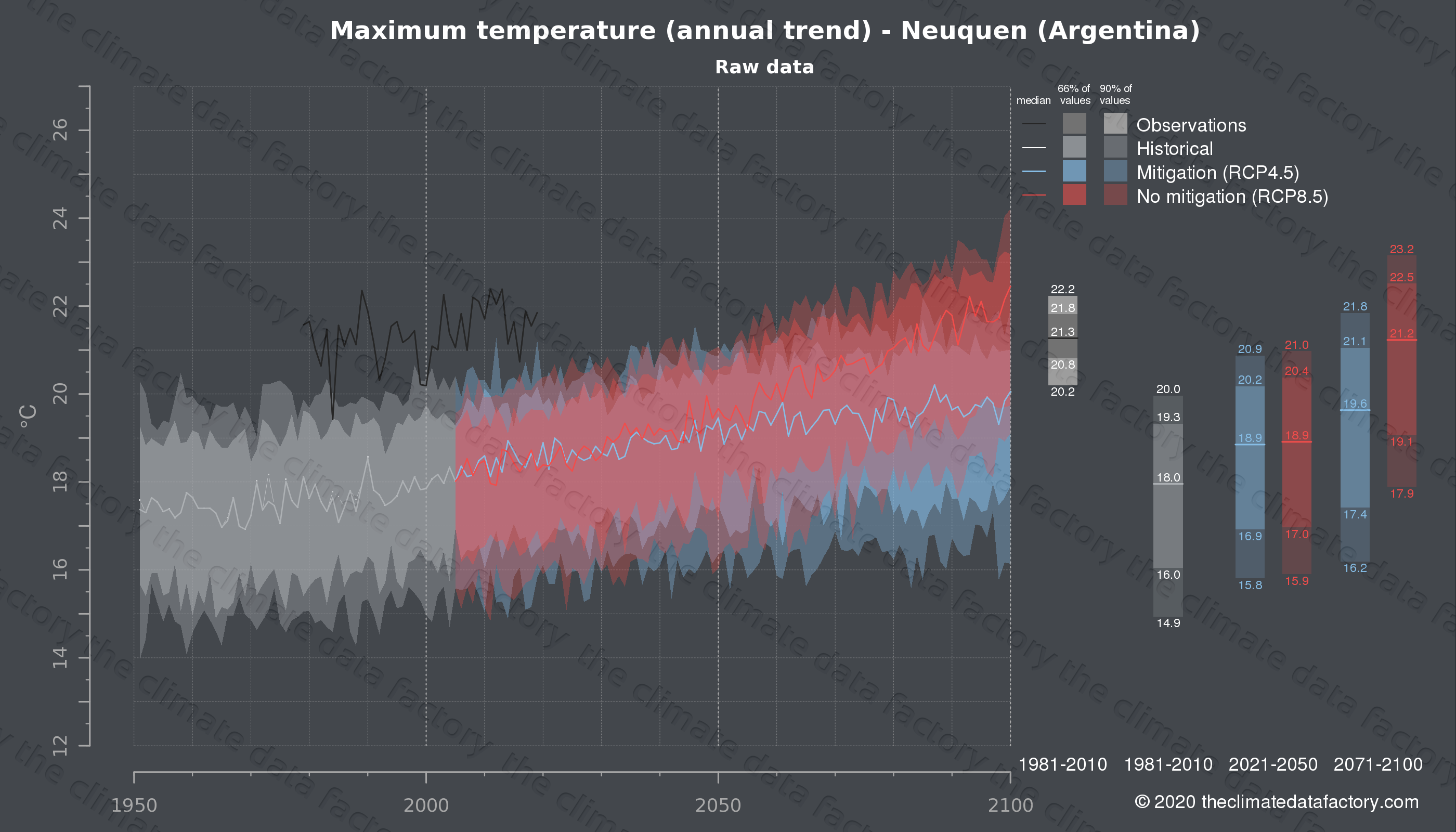 Graphic of projected maximum temperature for Neuquen (Argentina) under two climate change mitigation policy scenarios (RCP4.5, RCP8.5). Represented climate data are raw data from IPCC models. https://theclimatedatafactory.com