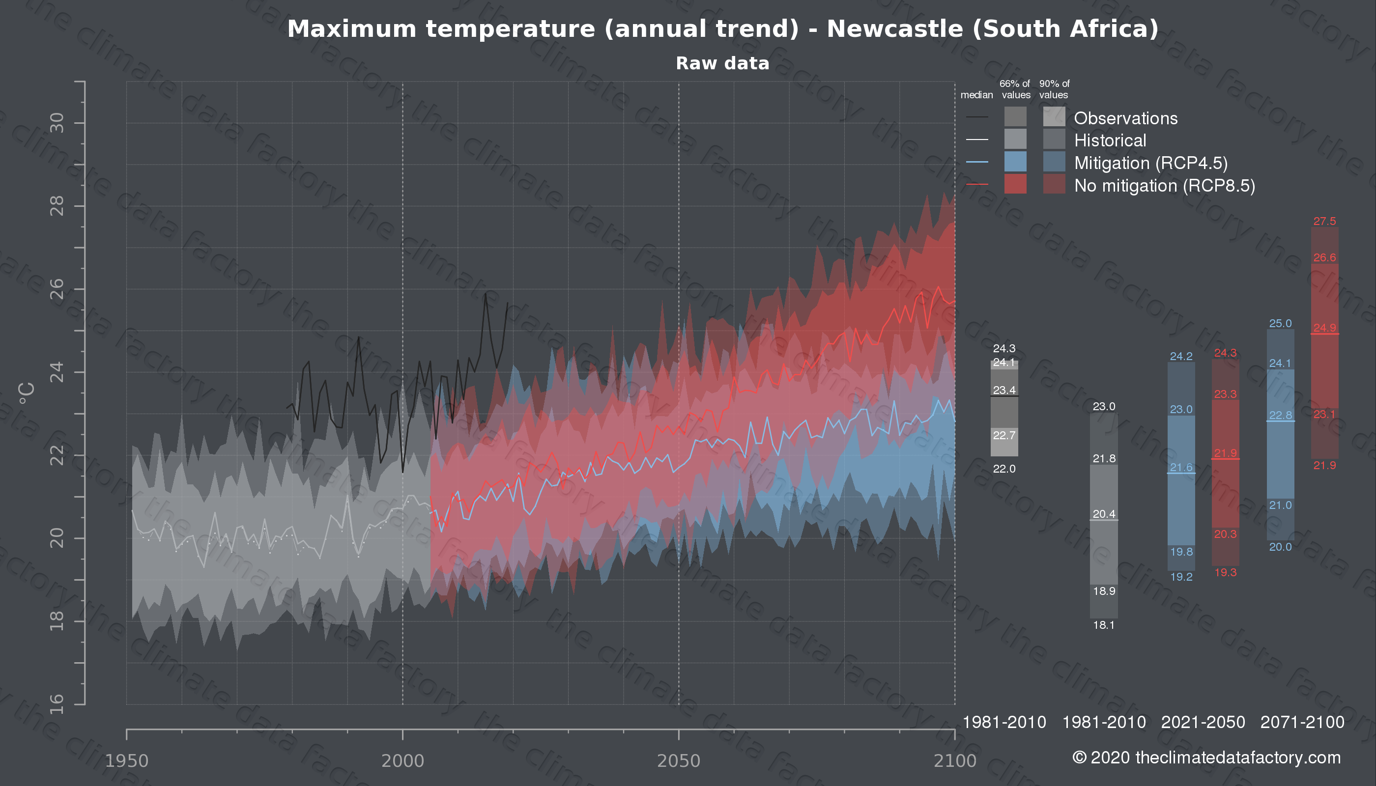 Graphic of projected maximum temperature for Newcastle (South Africa) under two climate change mitigation policy scenarios (RCP4.5, RCP8.5). Represented climate data are raw data from IPCC models. https://theclimatedatafactory.com