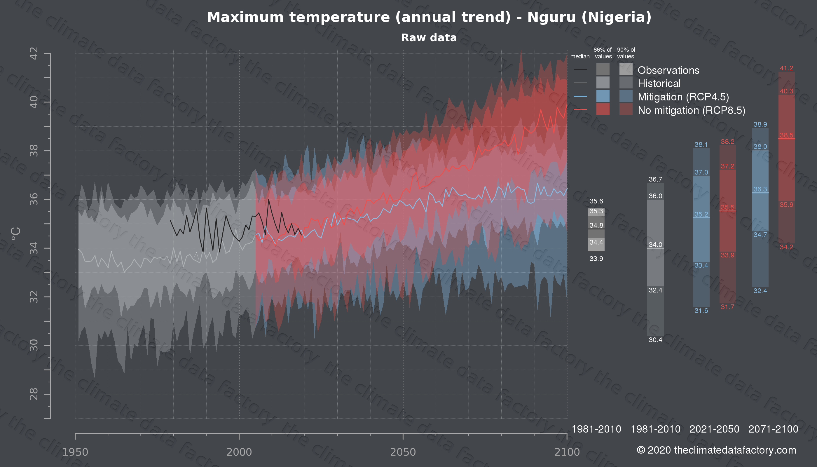 Graphic of projected maximum temperature for Nguru (Nigeria) under two climate change mitigation policy scenarios (RCP4.5, RCP8.5). Represented climate data are raw data from IPCC models. https://theclimatedatafactory.com
