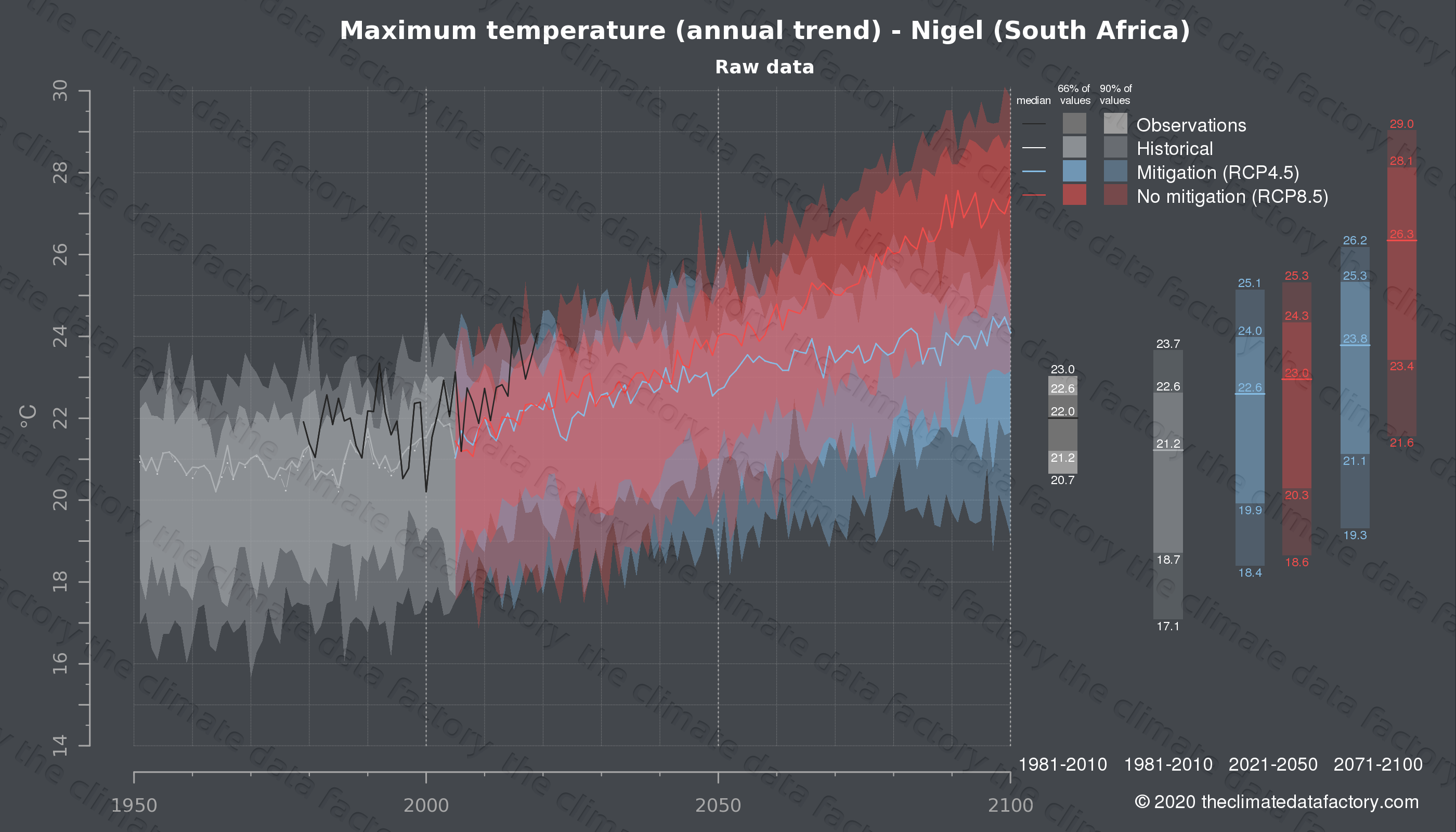 Graphic of projected maximum temperature for Nigel (South Africa) under two climate change mitigation policy scenarios (RCP4.5, RCP8.5). Represented climate data are raw data from IPCC models. https://theclimatedatafactory.com