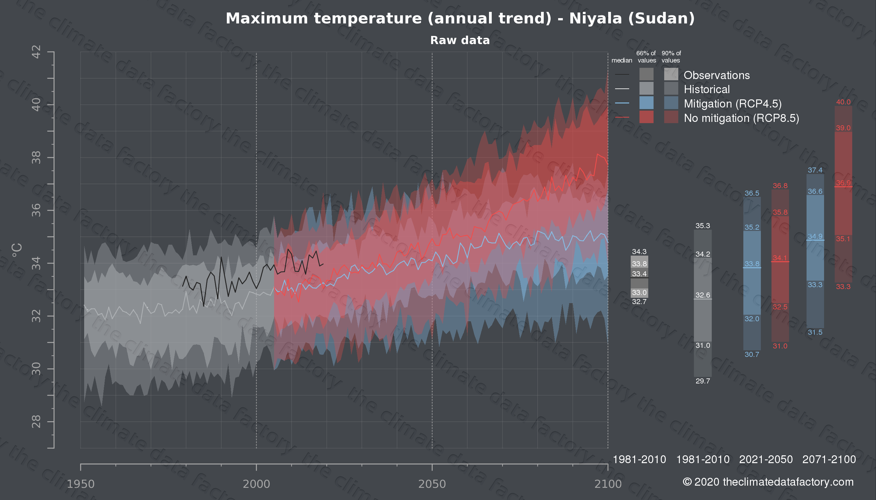 Graphic of projected maximum temperature for Niyala (Sudan) under two climate change mitigation policy scenarios (RCP4.5, RCP8.5). Represented climate data are raw data from IPCC models. https://theclimatedatafactory.com