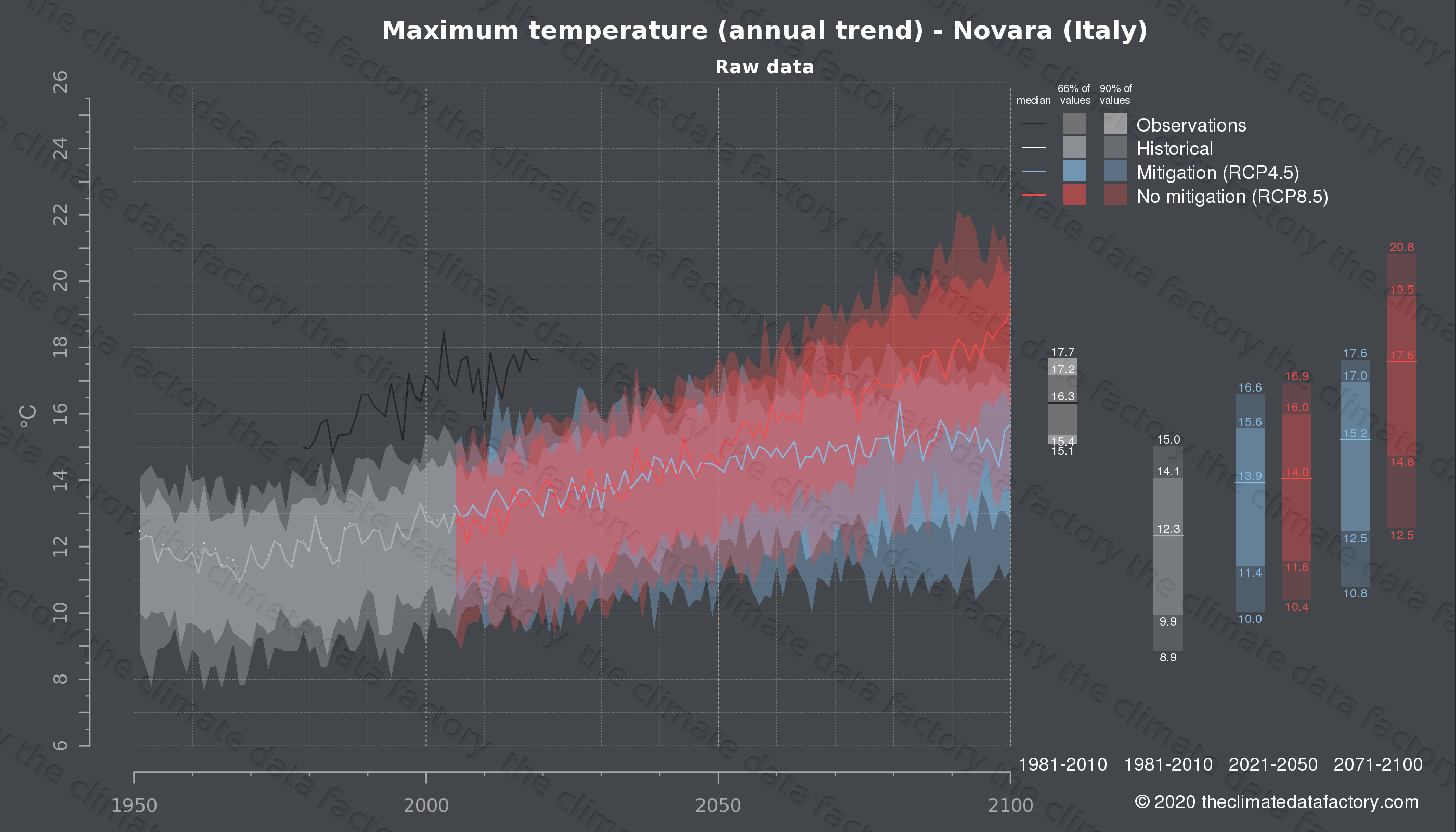 Graphic of projected maximum temperature for Novara (Italy) under two climate change mitigation policy scenarios (RCP4.5, RCP8.5). Represented climate data are raw data from IPCC models. https://theclimatedatafactory.com