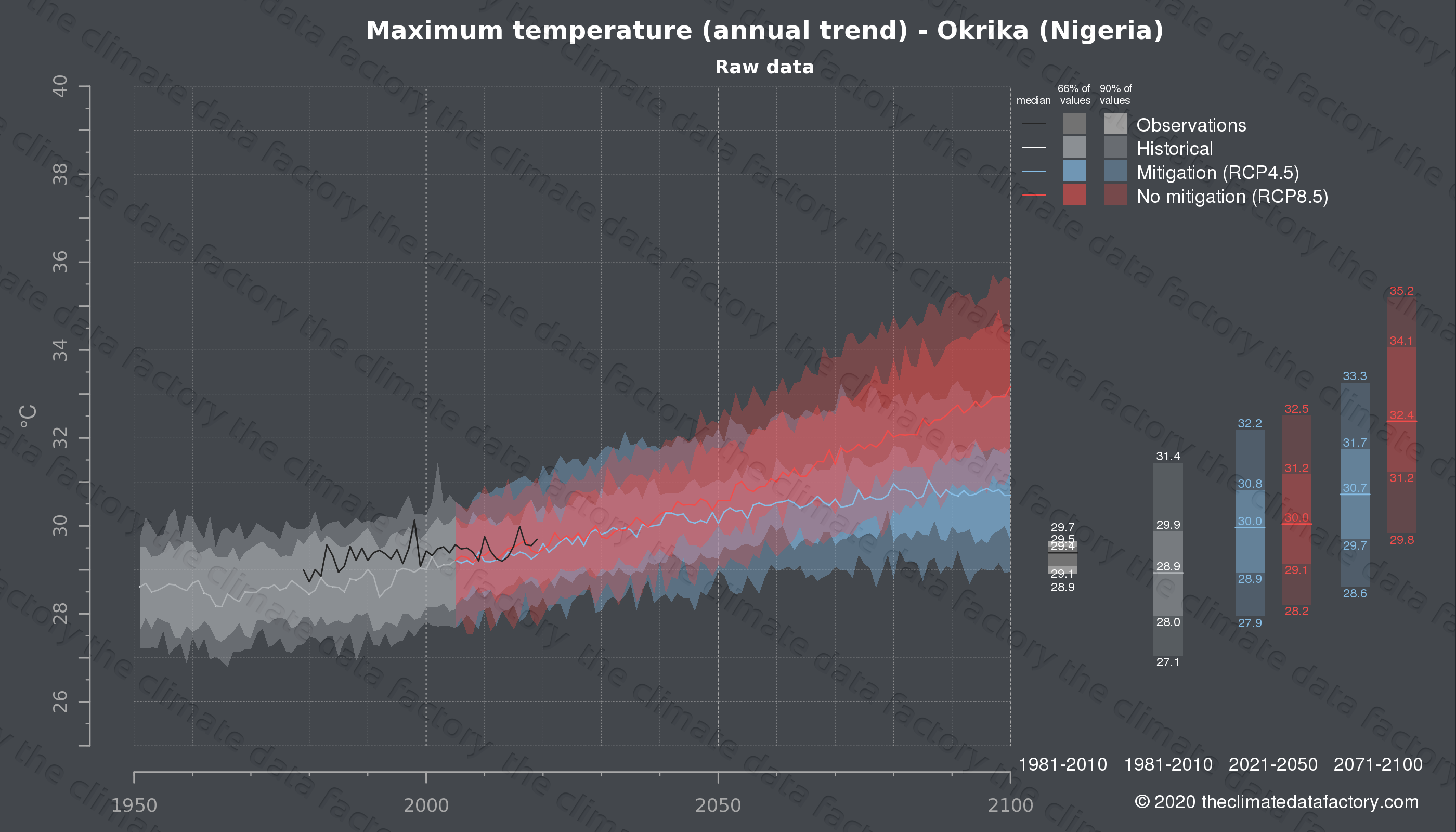 Graphic of projected maximum temperature for Okrika (Nigeria) under two climate change mitigation policy scenarios (RCP4.5, RCP8.5). Represented climate data are raw data from IPCC models. https://theclimatedatafactory.com