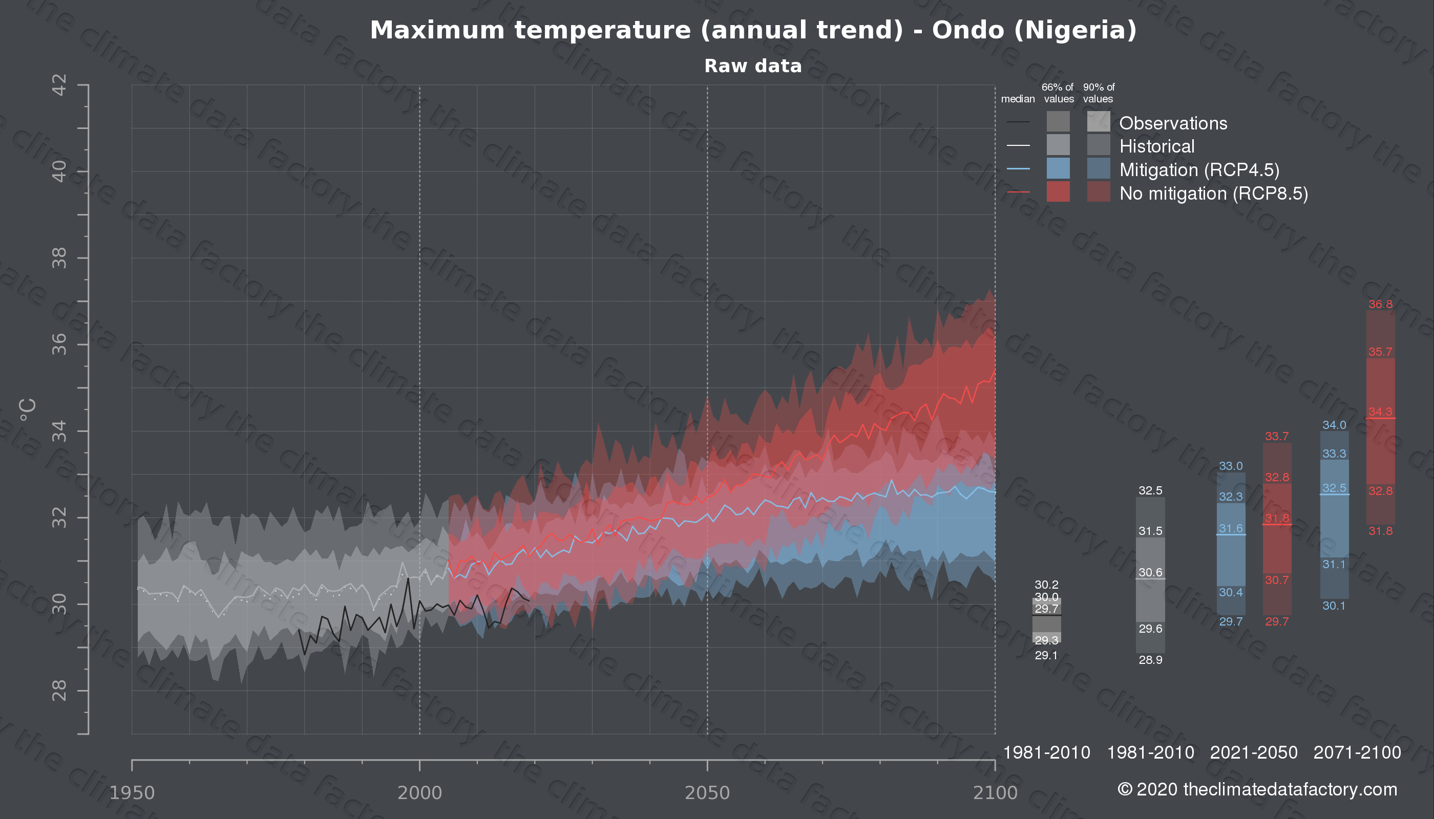 Graphic of projected maximum temperature for Ondo (Nigeria) under two climate change mitigation policy scenarios (RCP4.5, RCP8.5). Represented climate data are raw data from IPCC models. https://theclimatedatafactory.com