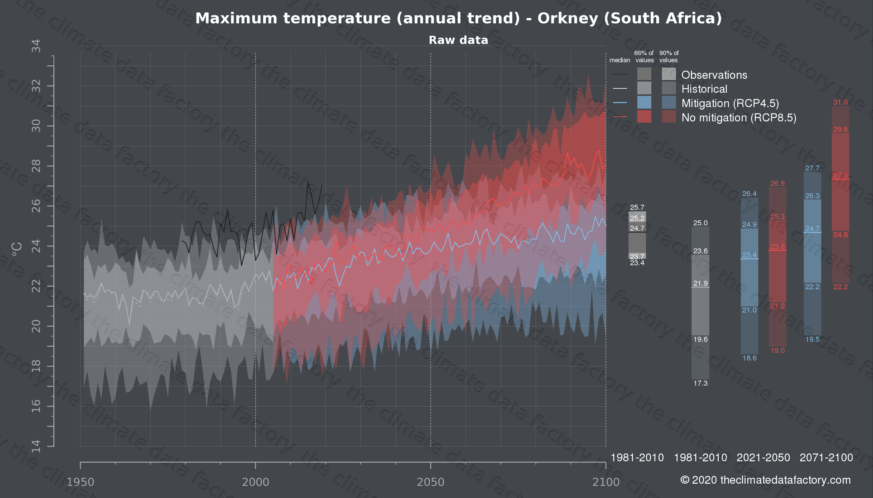 Graphic of projected maximum temperature for Orkney (South Africa) under two climate change mitigation policy scenarios (RCP4.5, RCP8.5). Represented climate data are raw data from IPCC models. https://theclimatedatafactory.com