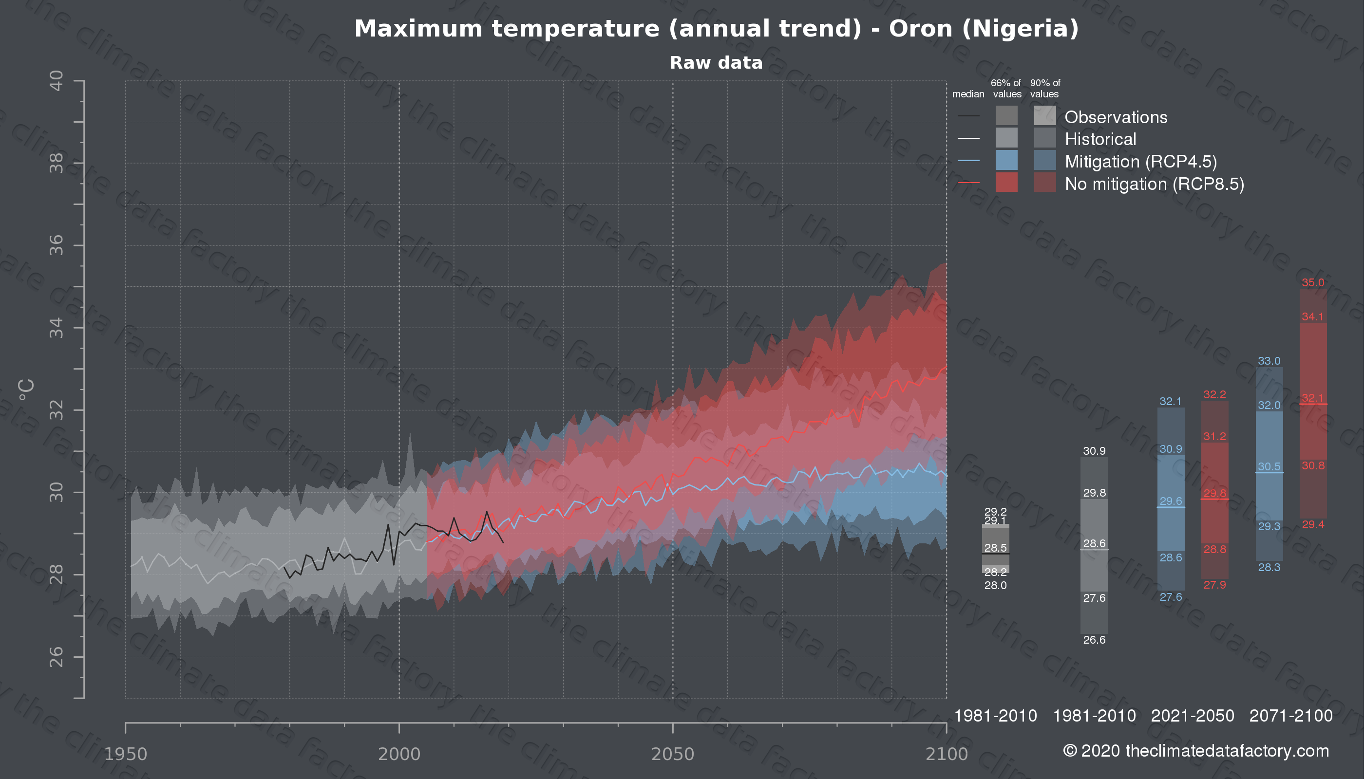 Graphic of projected maximum temperature for Oron (Nigeria) under two climate change mitigation policy scenarios (RCP4.5, RCP8.5). Represented climate data are raw data from IPCC models. https://theclimatedatafactory.com