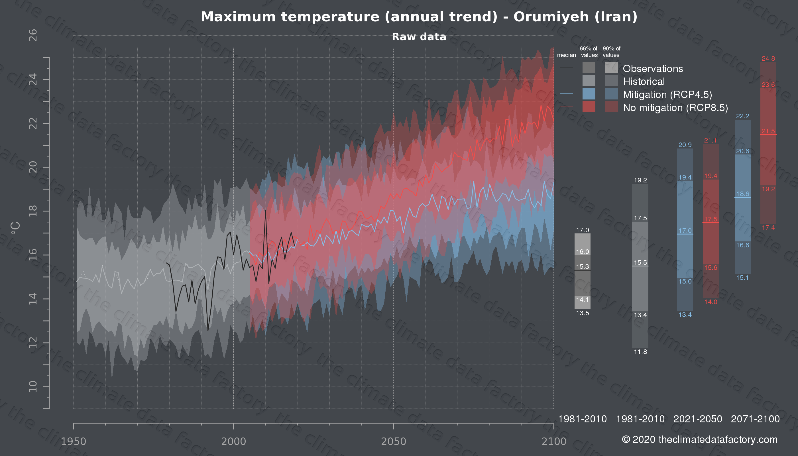 Graphic of projected maximum temperature for Orumiyeh (Iran) under two climate change mitigation policy scenarios (RCP4.5, RCP8.5). Represented climate data are raw data from IPCC models. https://theclimatedatafactory.com