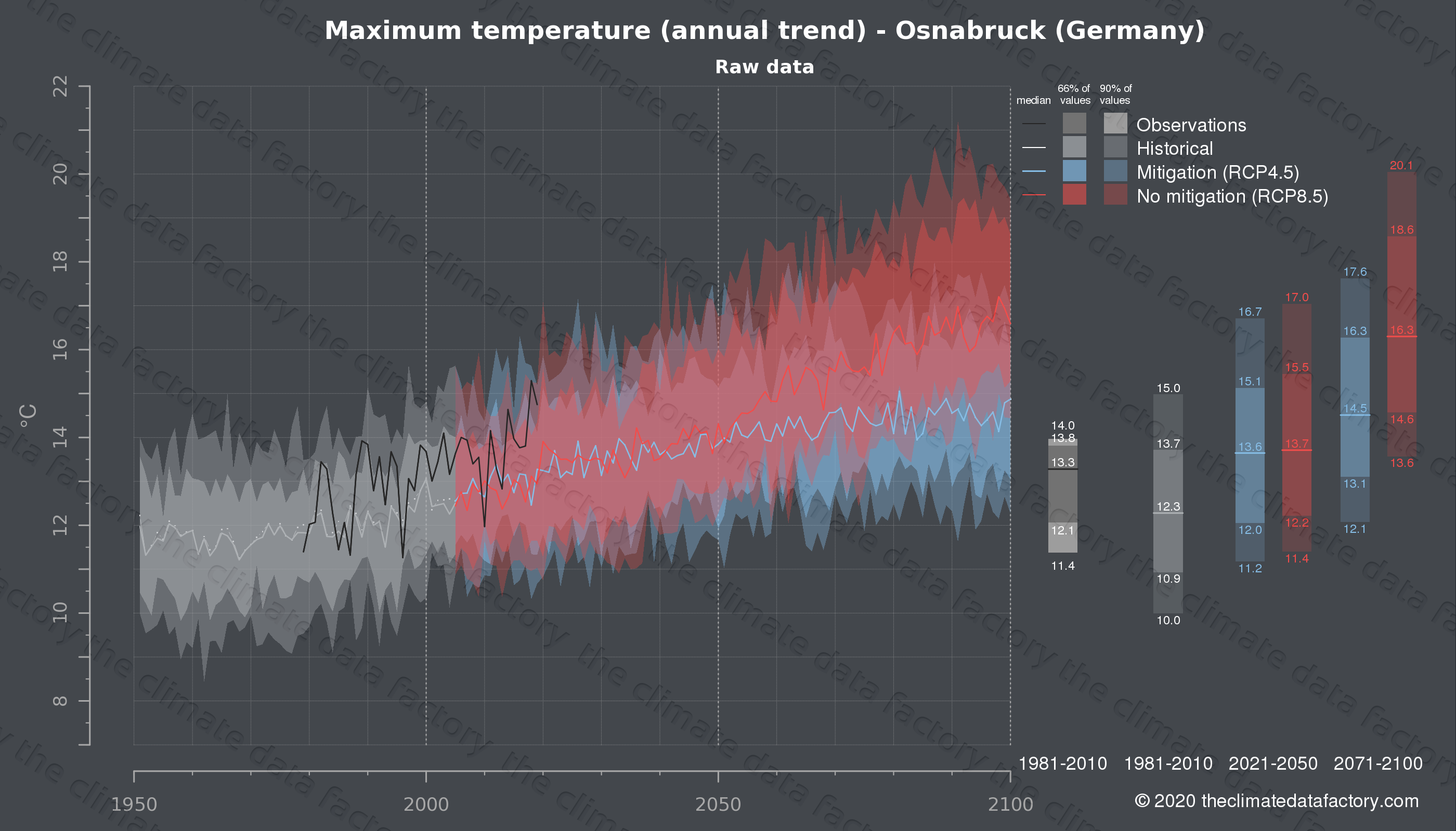 Graphic of projected maximum temperature for Osnabruck (Germany) under two climate change mitigation policy scenarios (RCP4.5, RCP8.5). Represented climate data are raw data from IPCC models. https://theclimatedatafactory.com