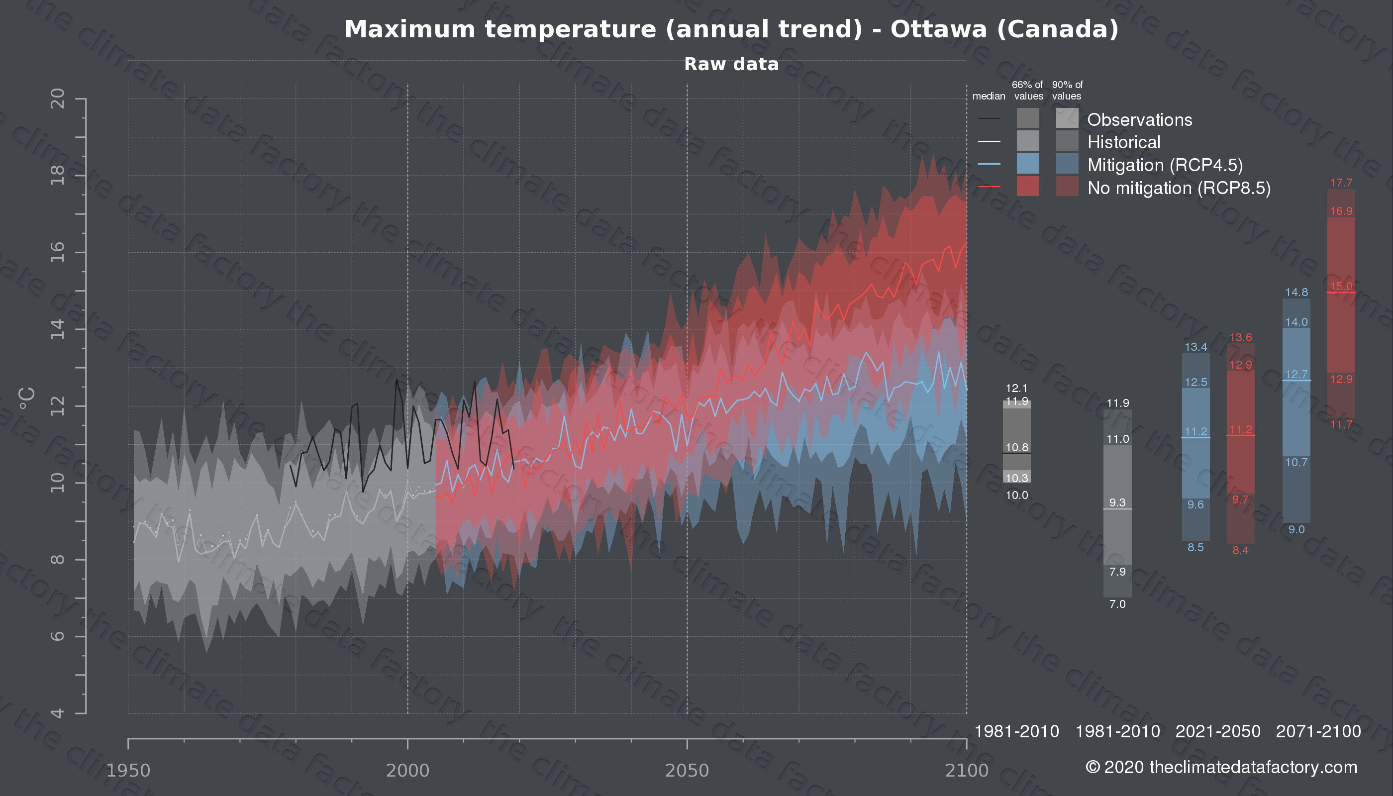 Graphic of projected maximum temperature for Ottawa (Canada) under two climate change mitigation policy scenarios (RCP4.5, RCP8.5). Represented climate data are raw data from IPCC models. https://theclimatedatafactory.com