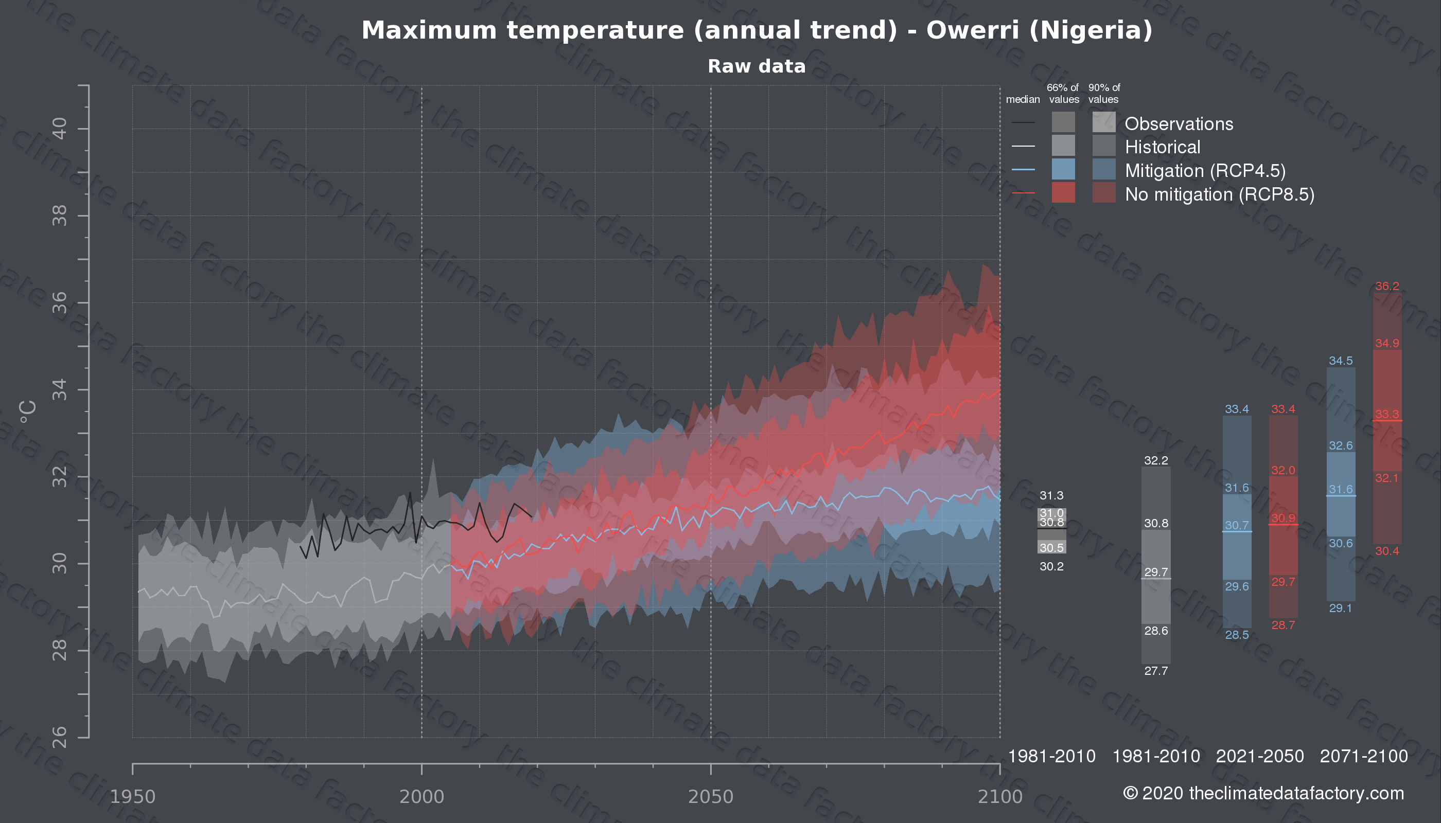 Graphic of projected maximum temperature for Owerri (Nigeria) under two climate change mitigation policy scenarios (RCP4.5, RCP8.5). Represented climate data are raw data from IPCC models. https://theclimatedatafactory.com