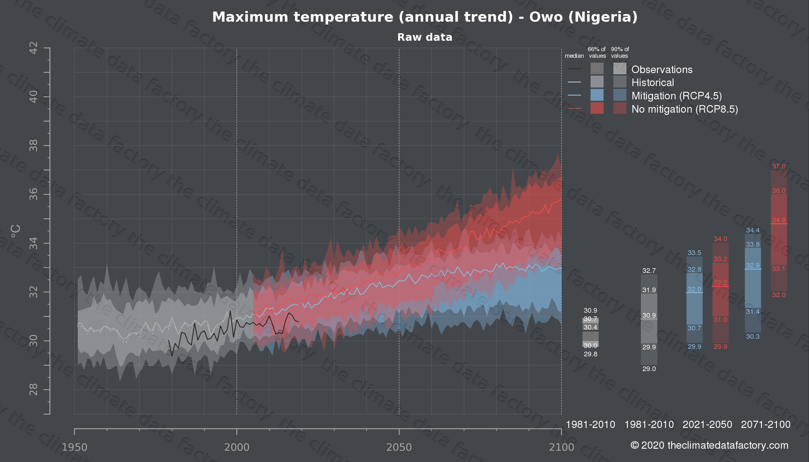 Graphic of projected maximum temperature for Owo (Nigeria) under two climate change mitigation policy scenarios (RCP4.5, RCP8.5). Represented climate data are raw data from IPCC models. https://theclimatedatafactory.com