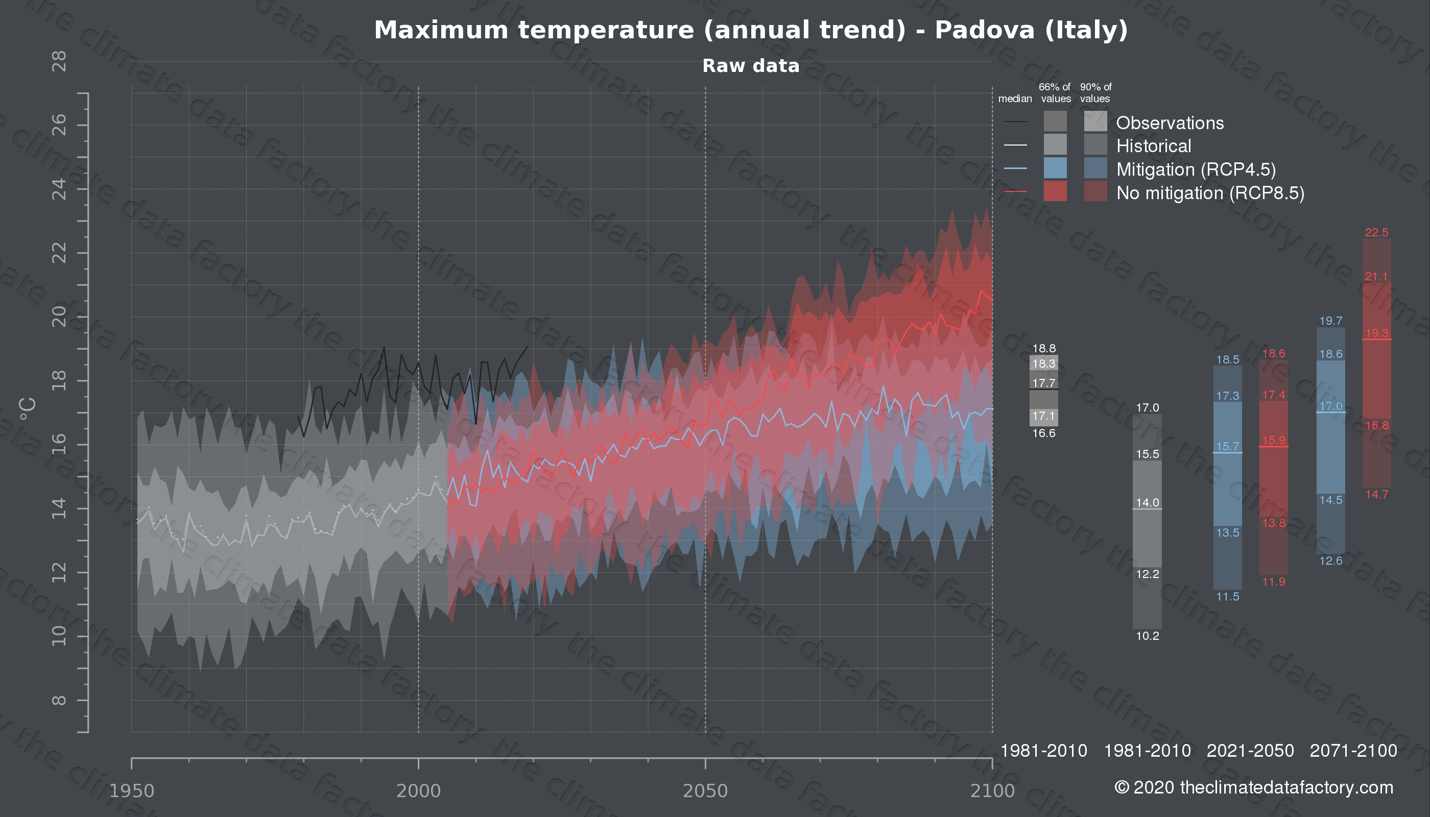 Graphic of projected maximum temperature for Padova (Italy) under two climate change mitigation policy scenarios (RCP4.5, RCP8.5). Represented climate data are raw data from IPCC models. https://theclimatedatafactory.com