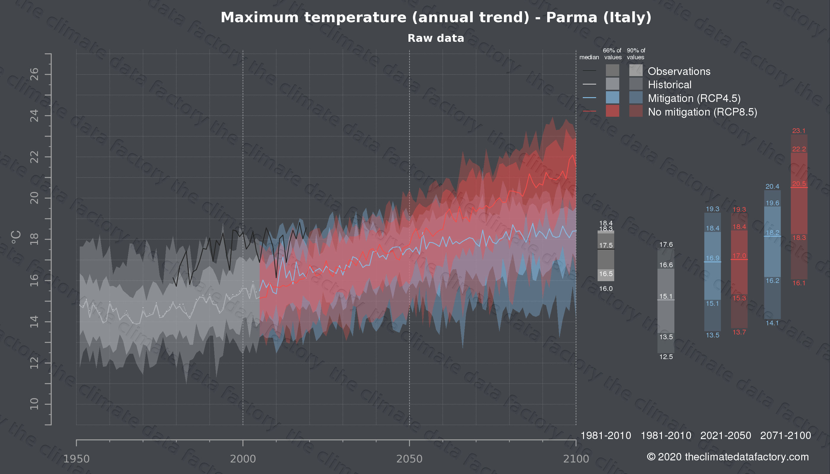 Graphic of projected maximum temperature for Parma (Italy) under two climate change mitigation policy scenarios (RCP4.5, RCP8.5). Represented climate data are raw data from IPCC models. https://theclimatedatafactory.com