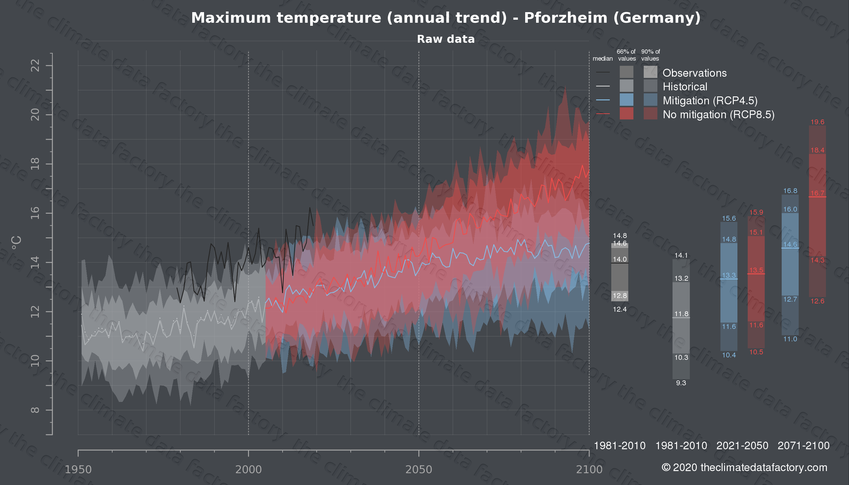Graphic of projected maximum temperature for Pforzheim (Germany) under two climate change mitigation policy scenarios (RCP4.5, RCP8.5). Represented climate data are raw data from IPCC models. https://theclimatedatafactory.com