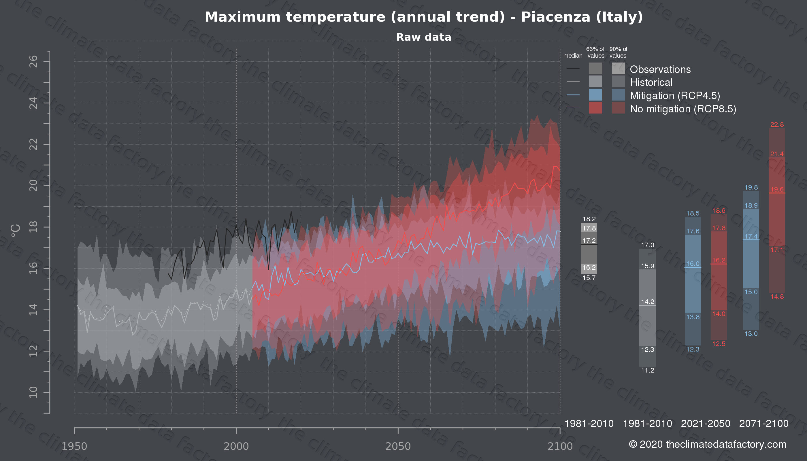 Graphic of projected maximum temperature for Piacenza (Italy) under two climate change mitigation policy scenarios (RCP4.5, RCP8.5). Represented climate data are raw data from IPCC models. https://theclimatedatafactory.com