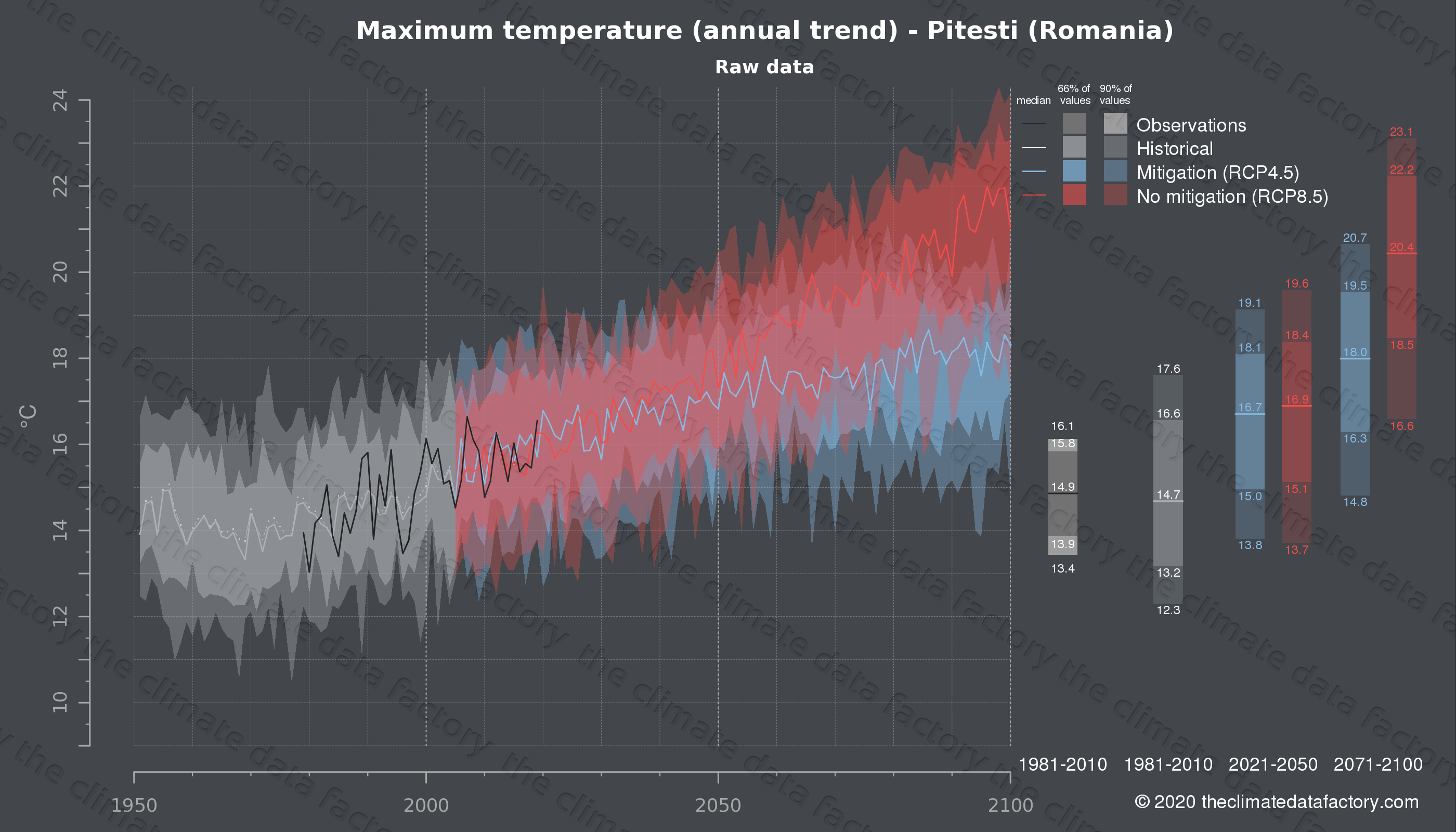 Graphic of projected maximum temperature for Pitesti (Romania) under two climate change mitigation policy scenarios (RCP4.5, RCP8.5). Represented climate data are raw data from IPCC models. https://theclimatedatafactory.com