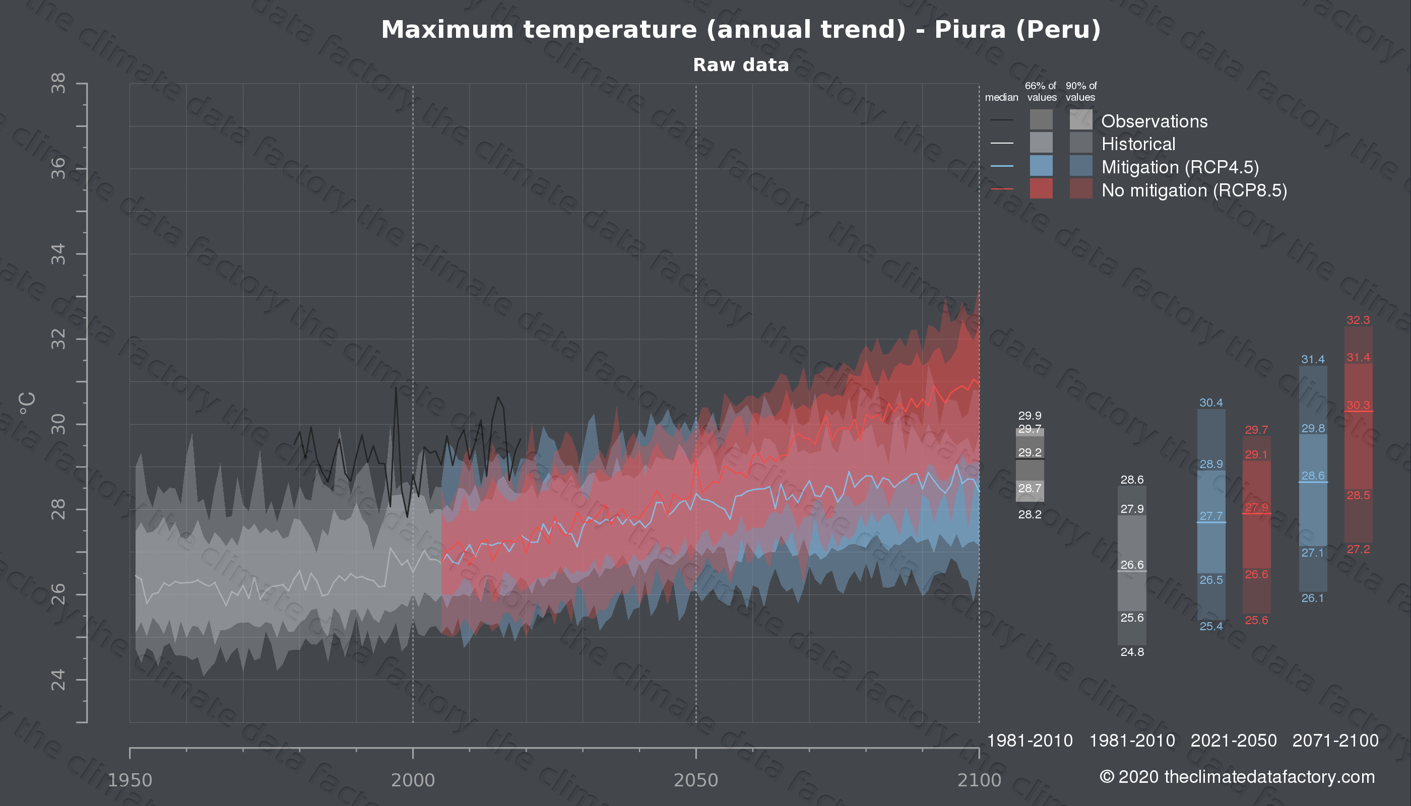 Graphic of projected maximum temperature for Piura (Peru) under two climate change mitigation policy scenarios (RCP4.5, RCP8.5). Represented climate data are raw data from IPCC models. https://theclimatedatafactory.com