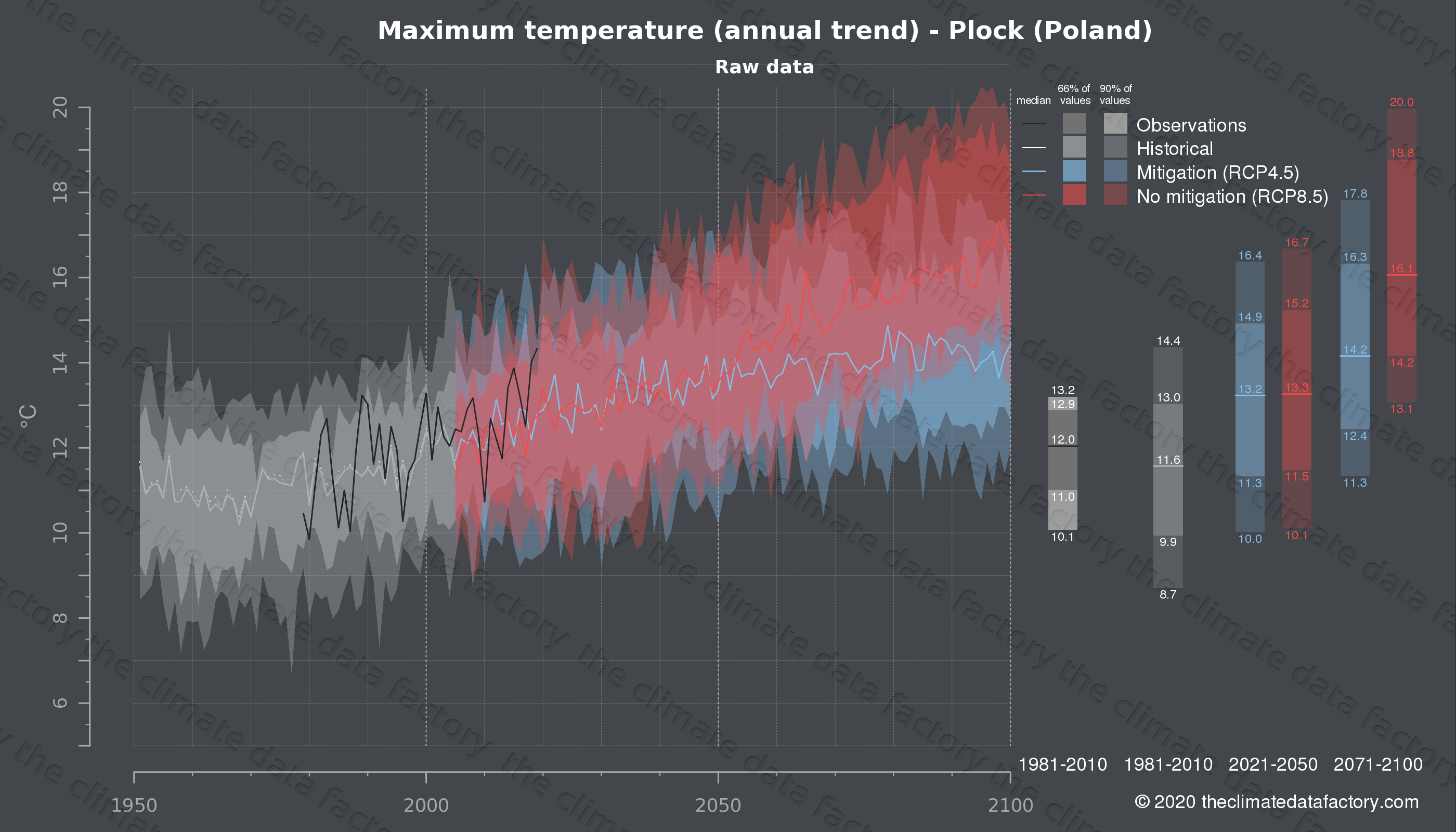 Graphic of projected maximum temperature for Plock (Poland) under two climate change mitigation policy scenarios (RCP4.5, RCP8.5). Represented climate data are raw data from IPCC models. https://theclimatedatafactory.com