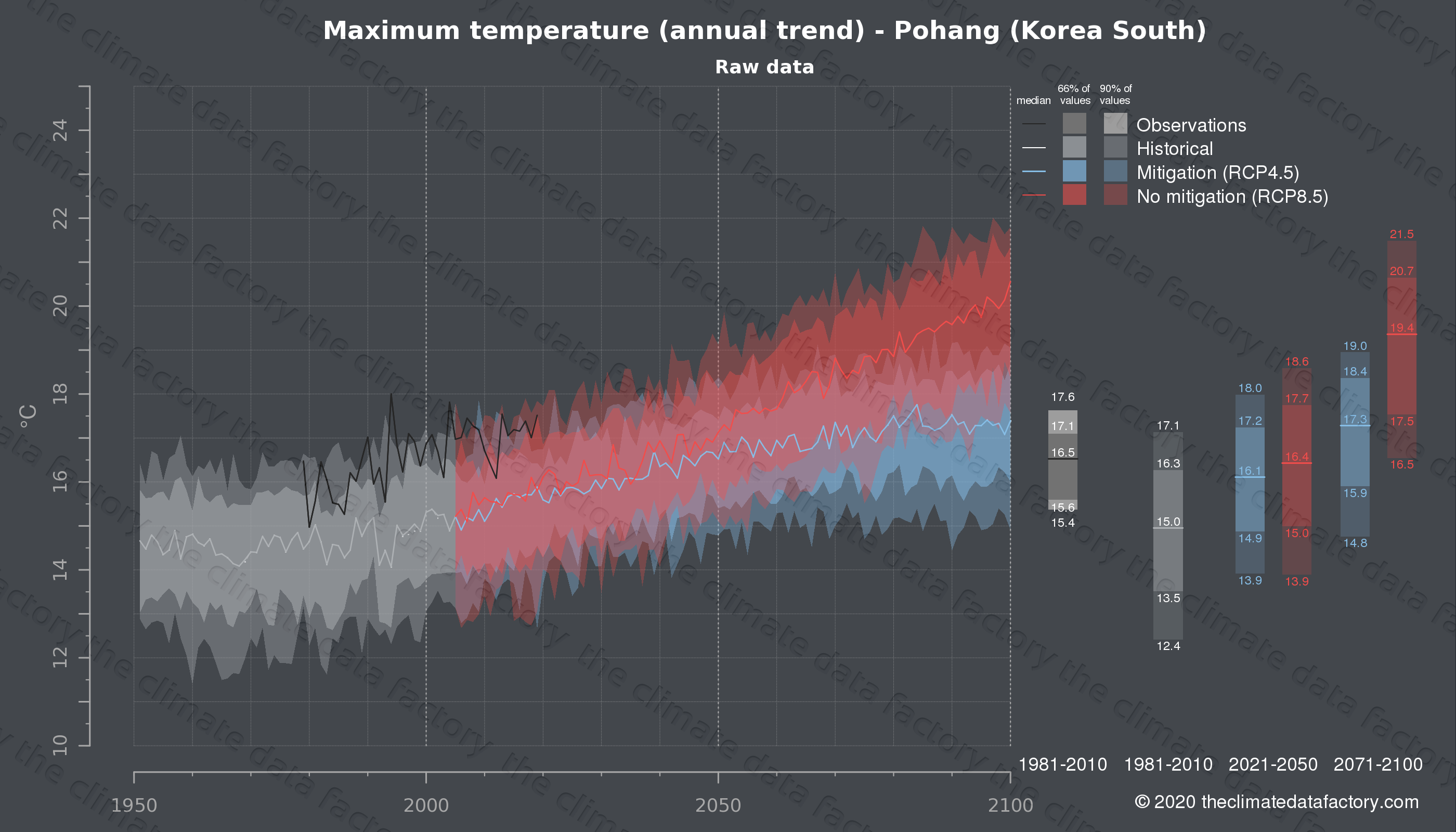 Graphic of projected maximum temperature for Pohang (South Korea) under two climate change mitigation policy scenarios (RCP4.5, RCP8.5). Represented climate data are raw data from IPCC models. https://theclimatedatafactory.com