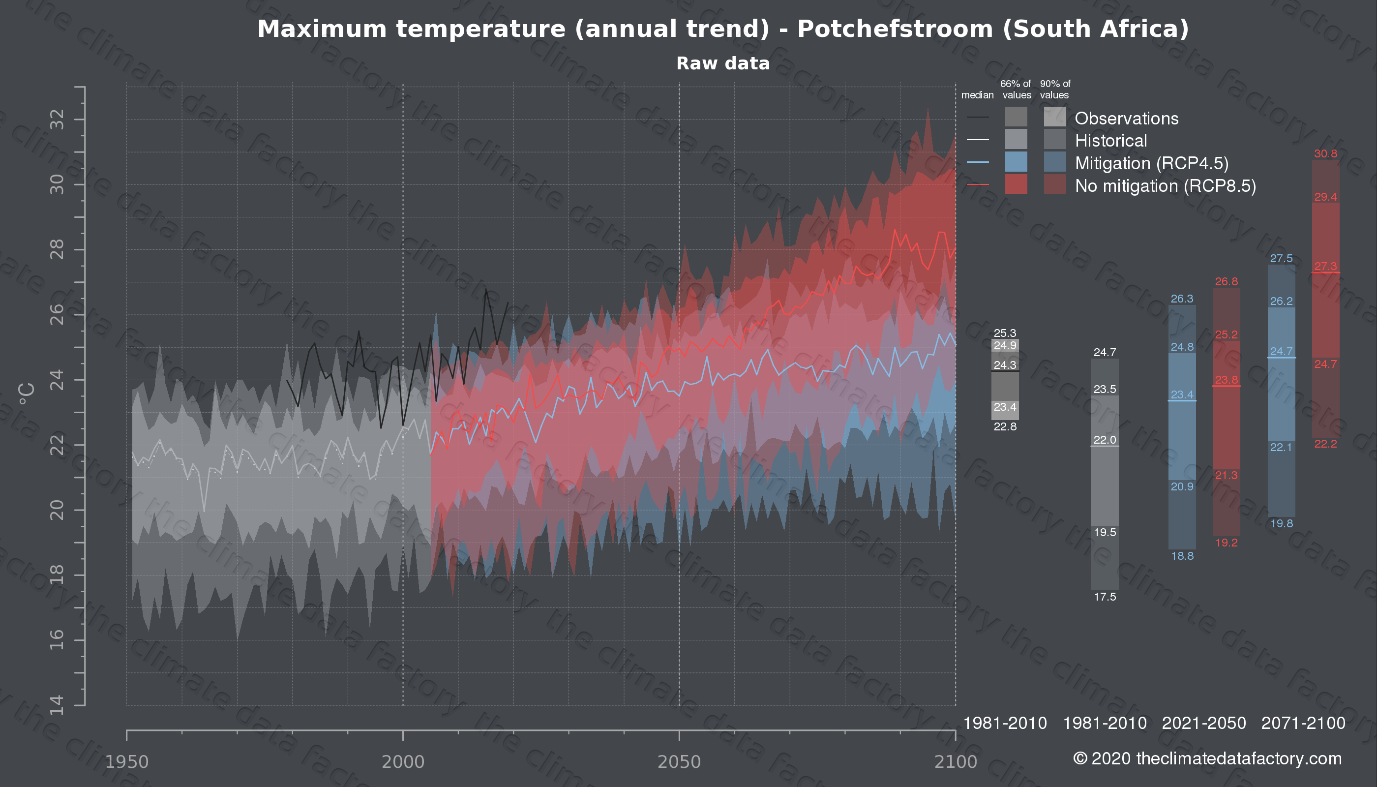 Graphic of projected maximum temperature for Potchefstroom (South Africa) under two climate change mitigation policy scenarios (RCP4.5, RCP8.5). Represented climate data are raw data from IPCC models. https://theclimatedatafactory.com