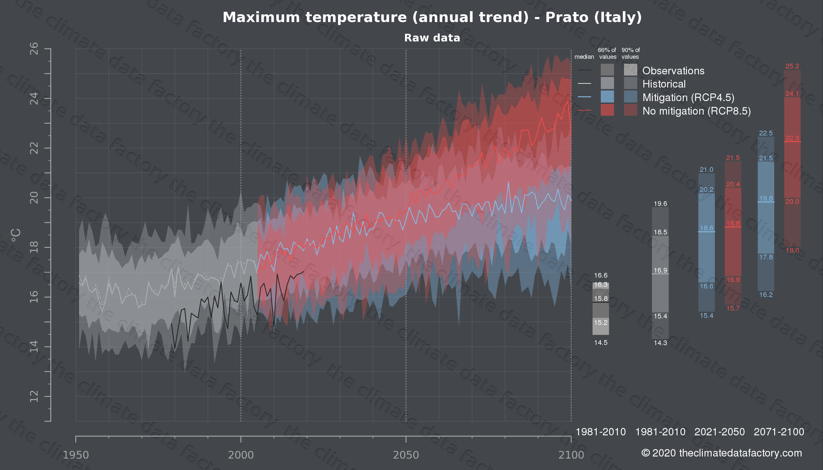 Graphic of projected maximum temperature for Prato (Italy) under two climate change mitigation policy scenarios (RCP4.5, RCP8.5). Represented climate data are raw data from IPCC models. https://theclimatedatafactory.com