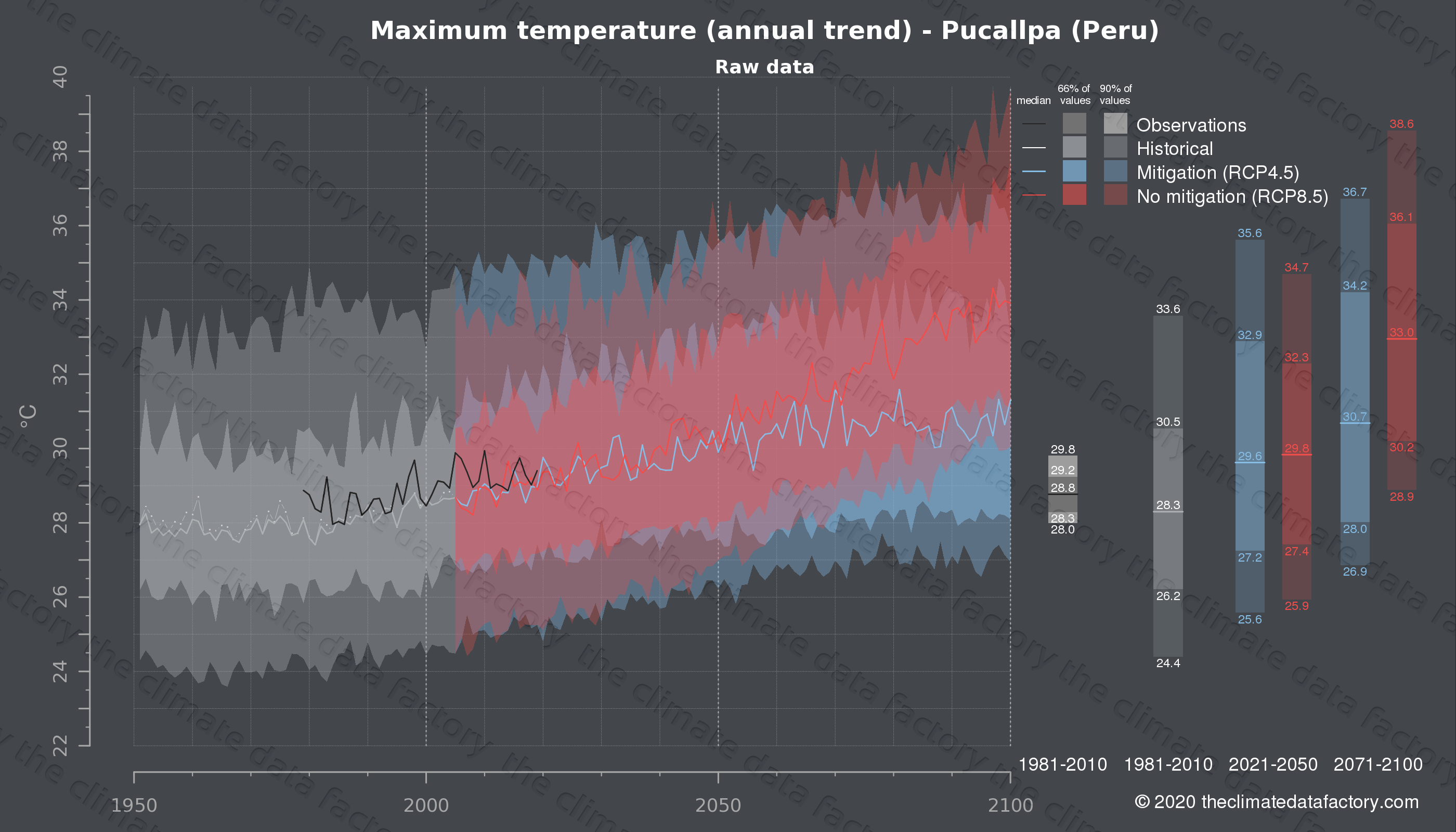 Graphic of projected maximum temperature for Pucallpa (Peru) under two climate change mitigation policy scenarios (RCP4.5, RCP8.5). Represented climate data are raw data from IPCC models. https://theclimatedatafactory.com