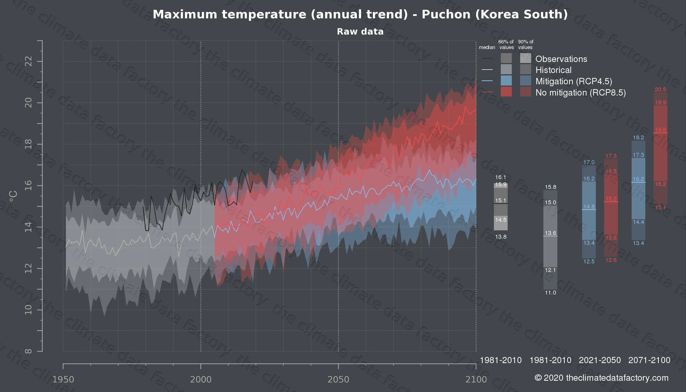 Graphic of projected maximum temperature for Puchon (South Korea) under two climate change mitigation policy scenarios (RCP4.5, RCP8.5). Represented climate data are raw data from IPCC models. https://theclimatedatafactory.com
