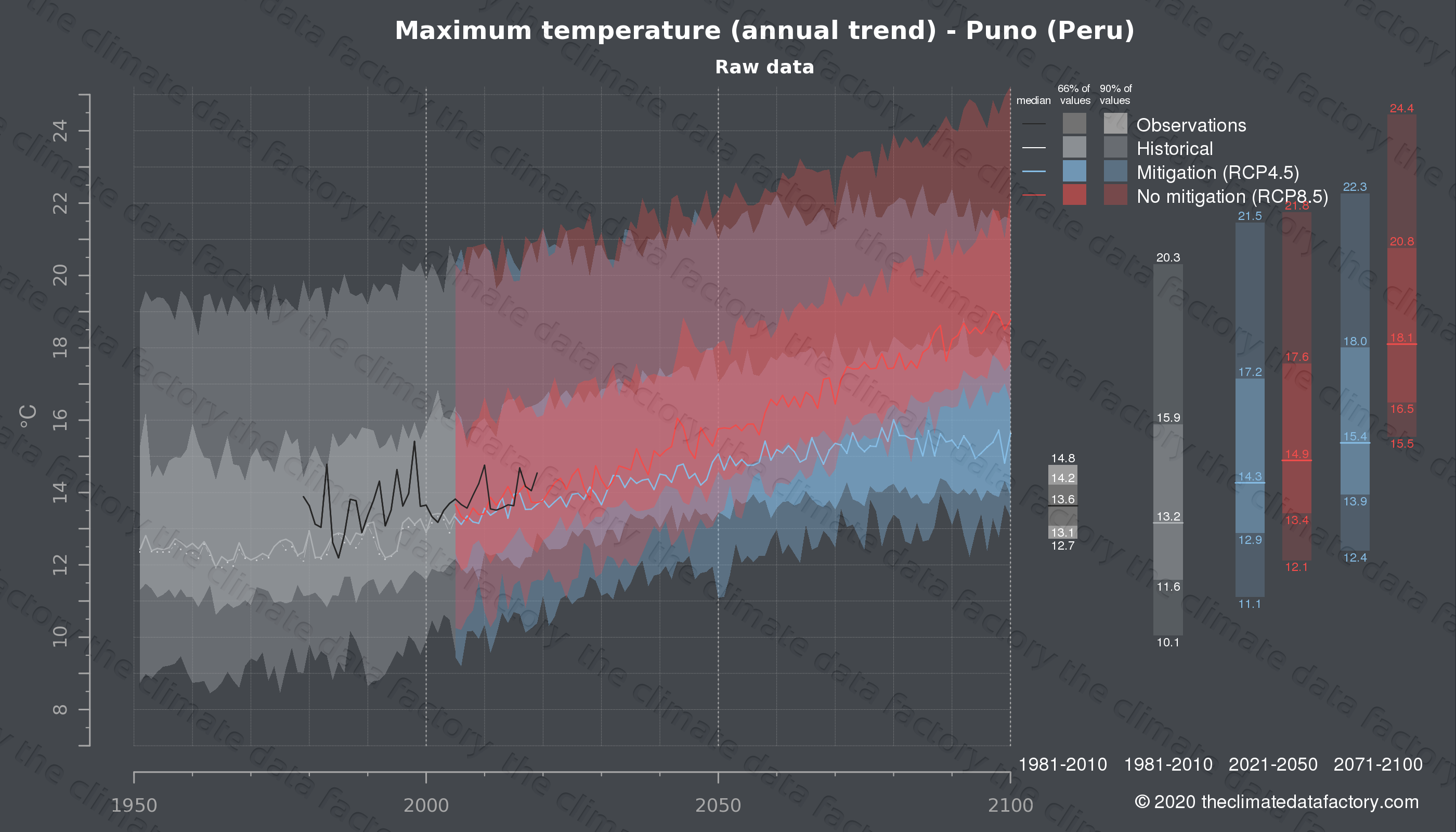 Graphic of projected maximum temperature for Puno (Peru) under two climate change mitigation policy scenarios (RCP4.5, RCP8.5). Represented climate data are raw data from IPCC models. https://theclimatedatafactory.com