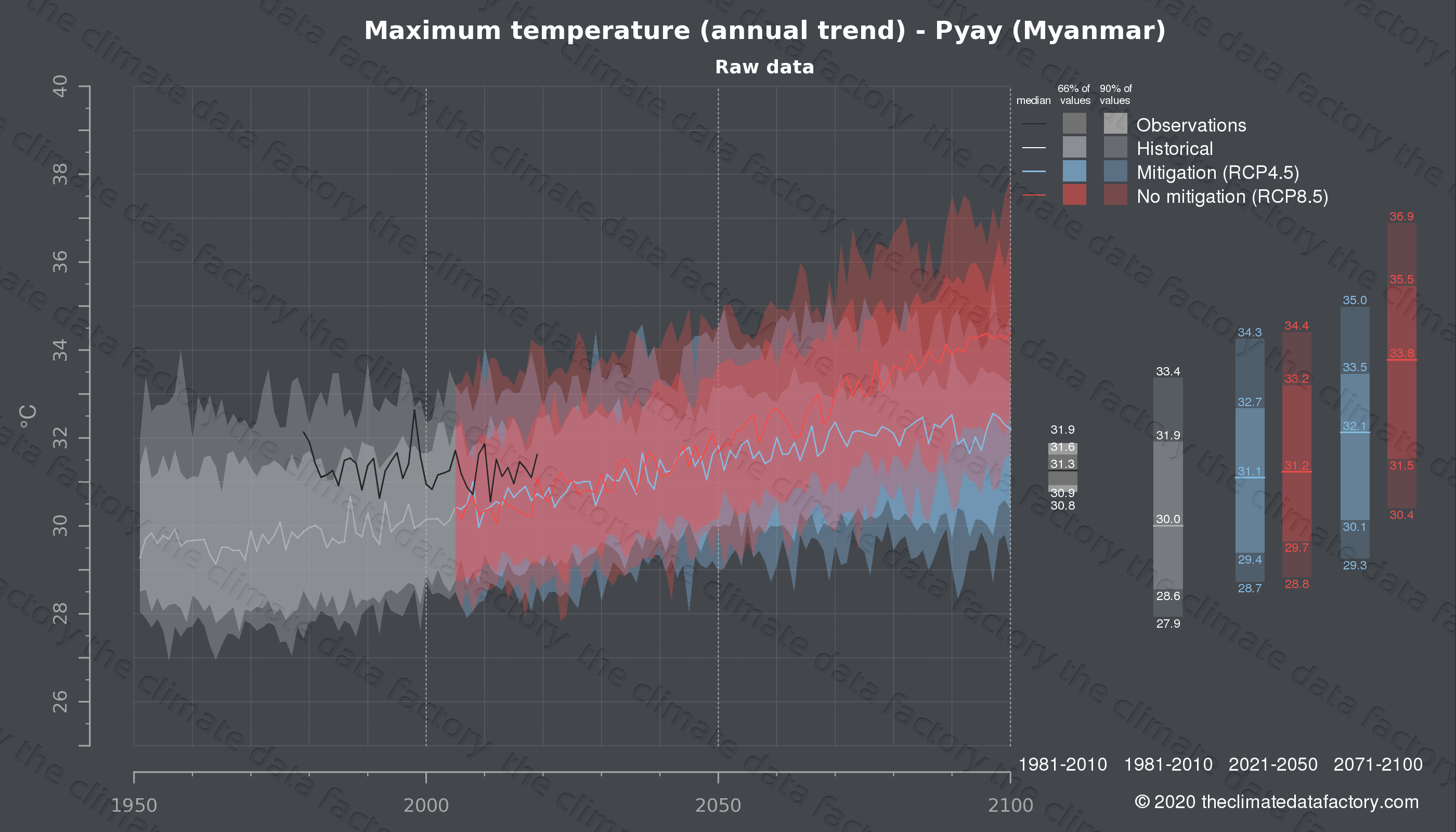 Graphic of projected maximum temperature for Pyay (Myanmar) under two climate change mitigation policy scenarios (RCP4.5, RCP8.5). Represented climate data are raw data from IPCC models. https://theclimatedatafactory.com