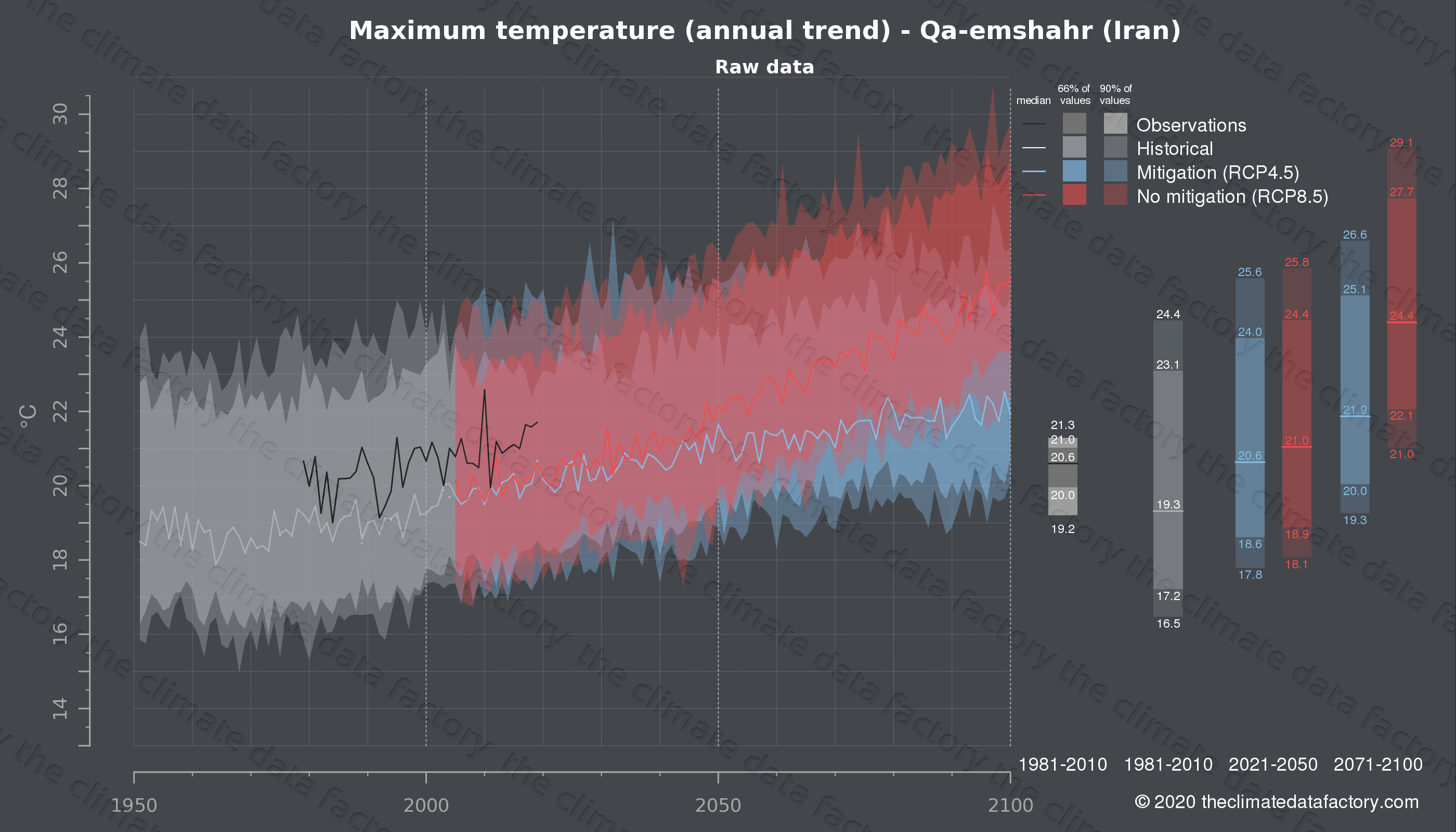 Graphic of projected maximum temperature for Qa-emshahr (Iran) under two climate change mitigation policy scenarios (RCP4.5, RCP8.5). Represented climate data are raw data from IPCC models. https://theclimatedatafactory.com