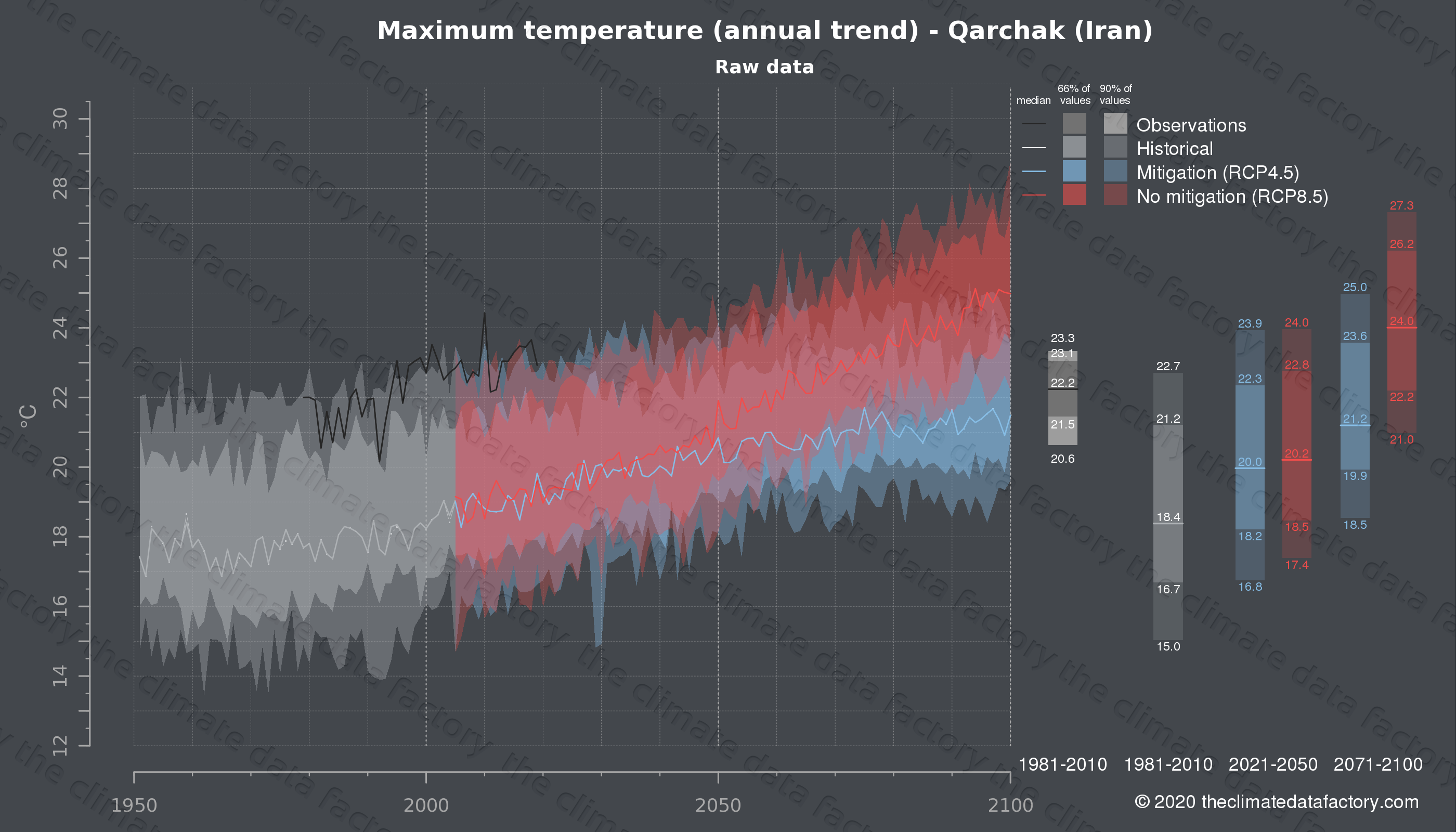 Graphic of projected maximum temperature for Qarchak (Iran) under two climate change mitigation policy scenarios (RCP4.5, RCP8.5). Represented climate data are raw data from IPCC models. https://theclimatedatafactory.com