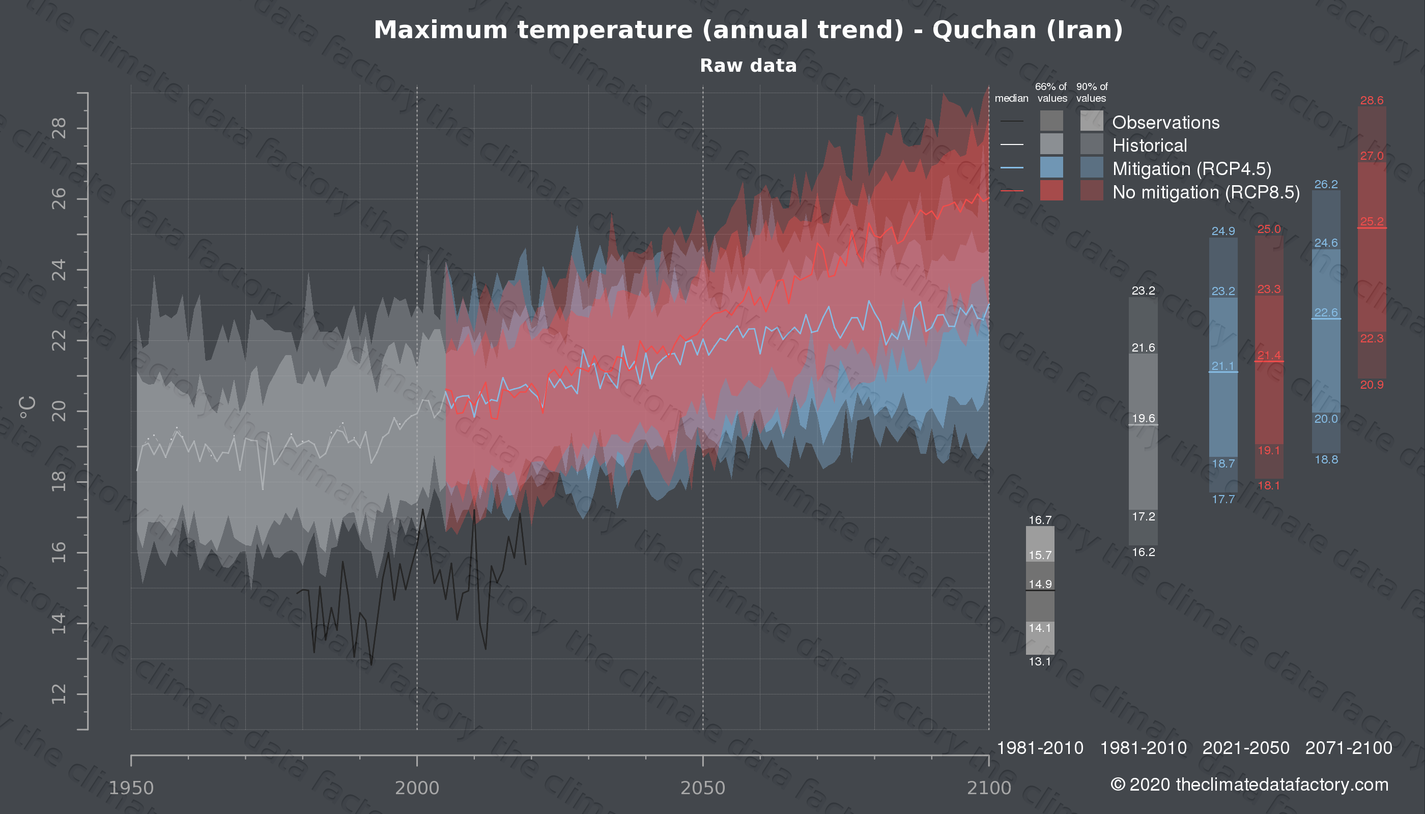 Graphic of projected maximum temperature for Quchan (Iran) under two climate change mitigation policy scenarios (RCP4.5, RCP8.5). Represented climate data are raw data from IPCC models. https://theclimatedatafactory.com