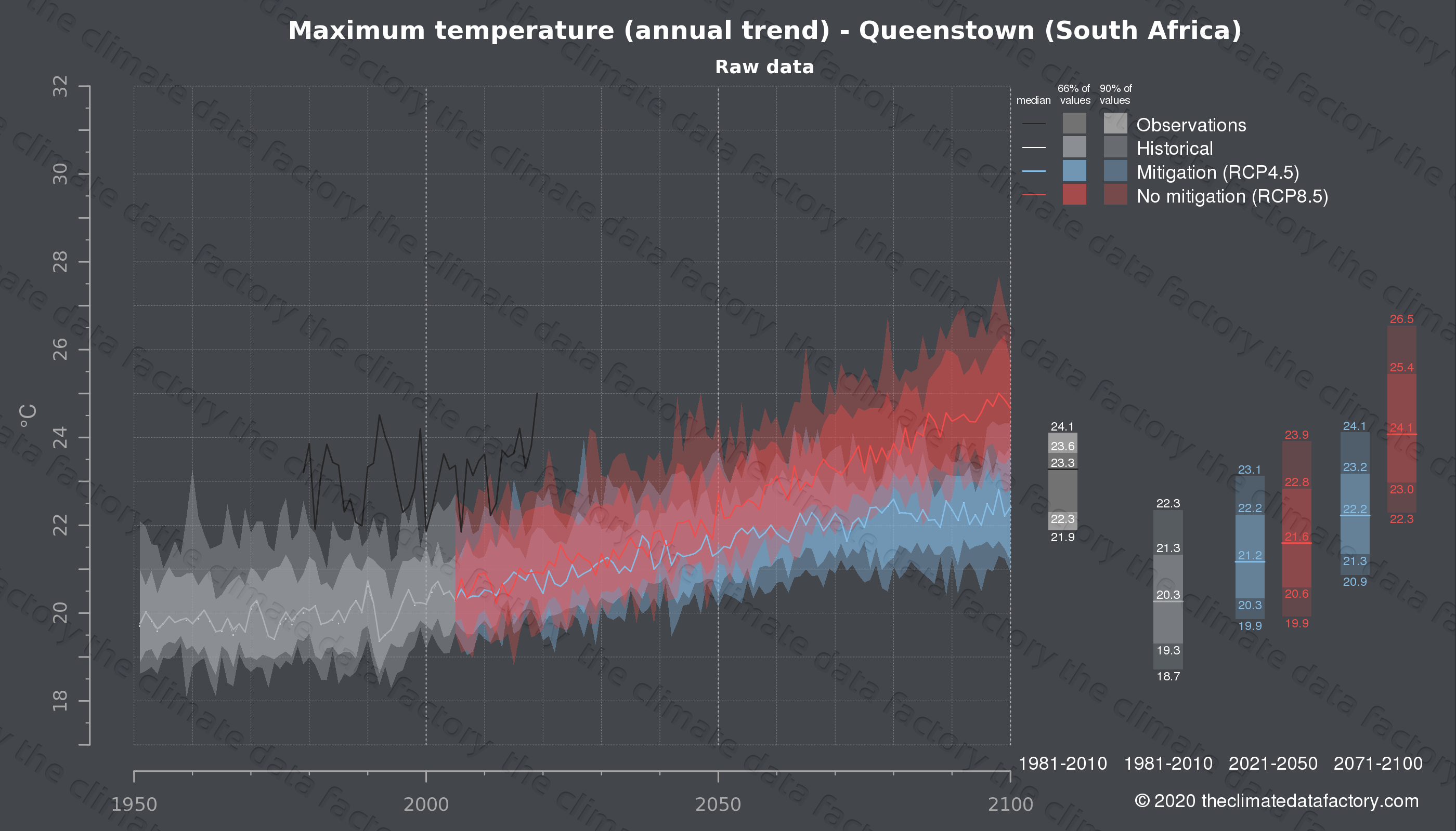 Graphic of projected maximum temperature for Queenstown (South Africa) under two climate change mitigation policy scenarios (RCP4.5, RCP8.5). Represented climate data are raw data from IPCC models. https://theclimatedatafactory.com